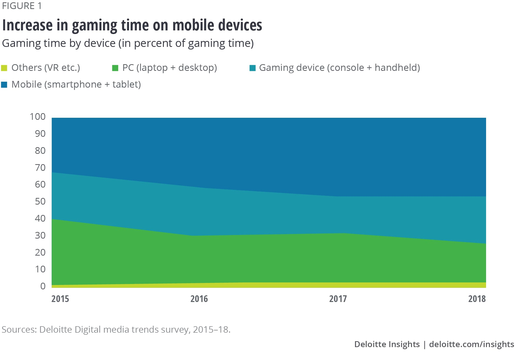 Increase in gaming time on mobile devices