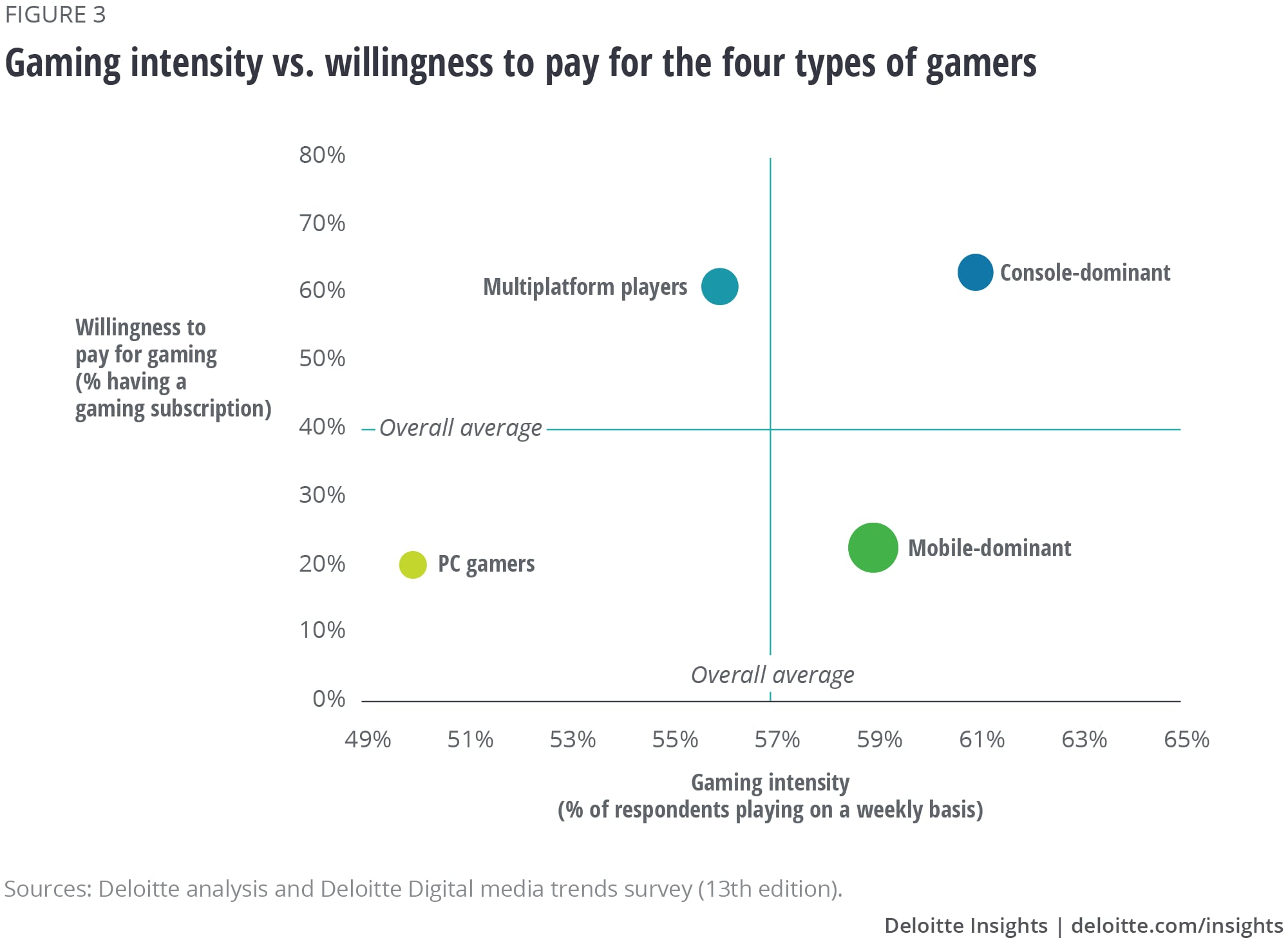Gaming intensity vs. willingness to pay for the four types of gamers
