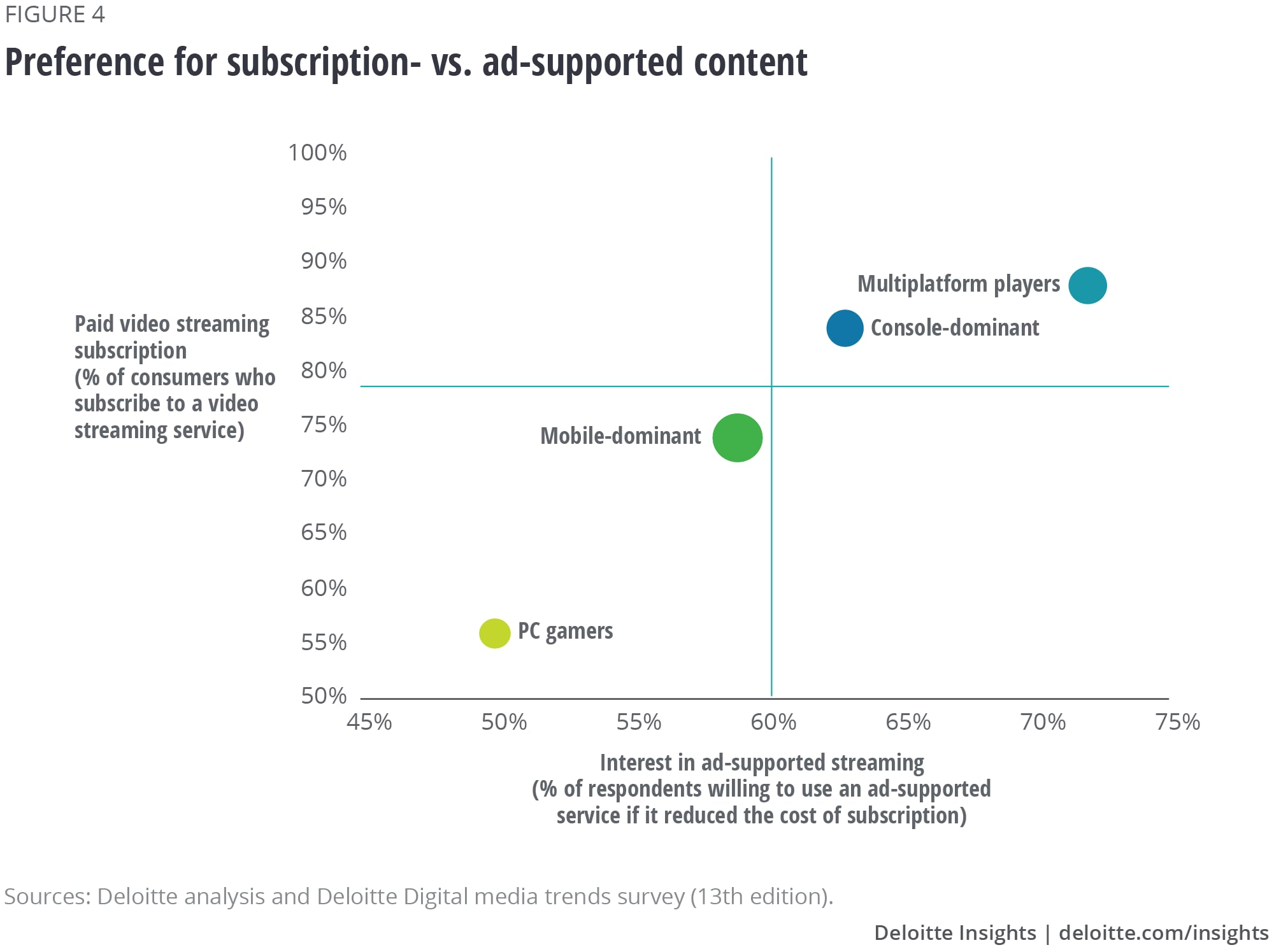 Preference for subscription- vs. ad-supported content