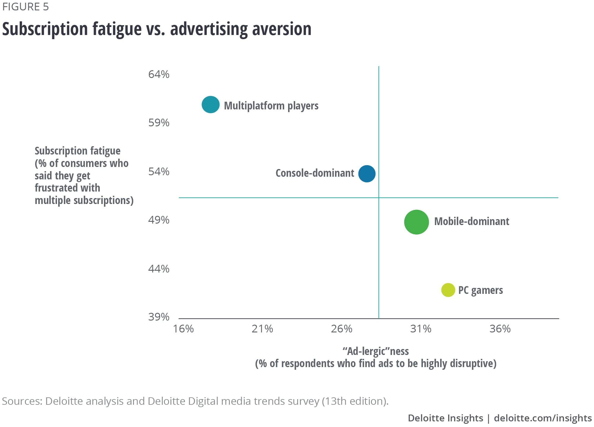 Subscription fatigue vs. advertising aversion