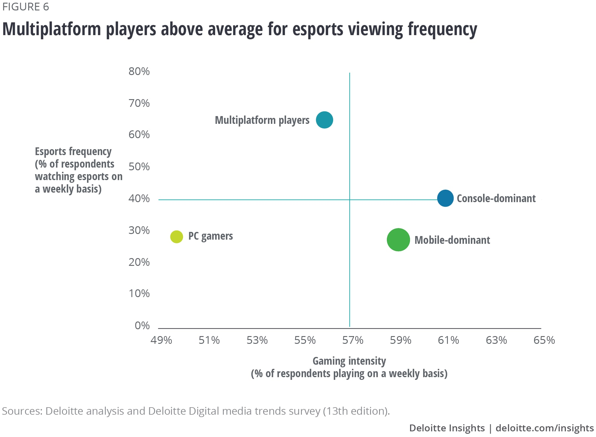 Multiplatform players above average for esports viewing frequency