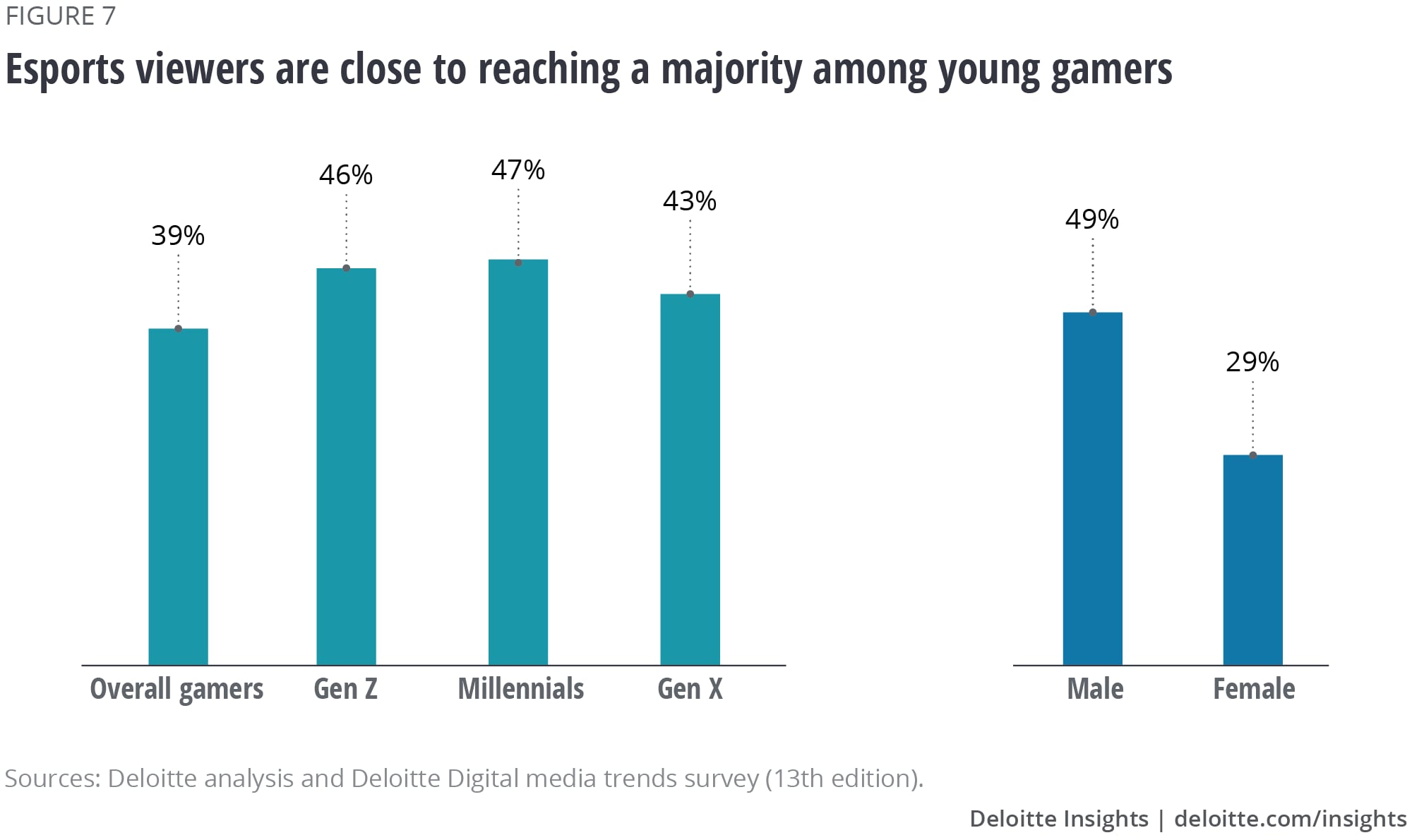 Esports viewers are close to reaching a majority among young gamers