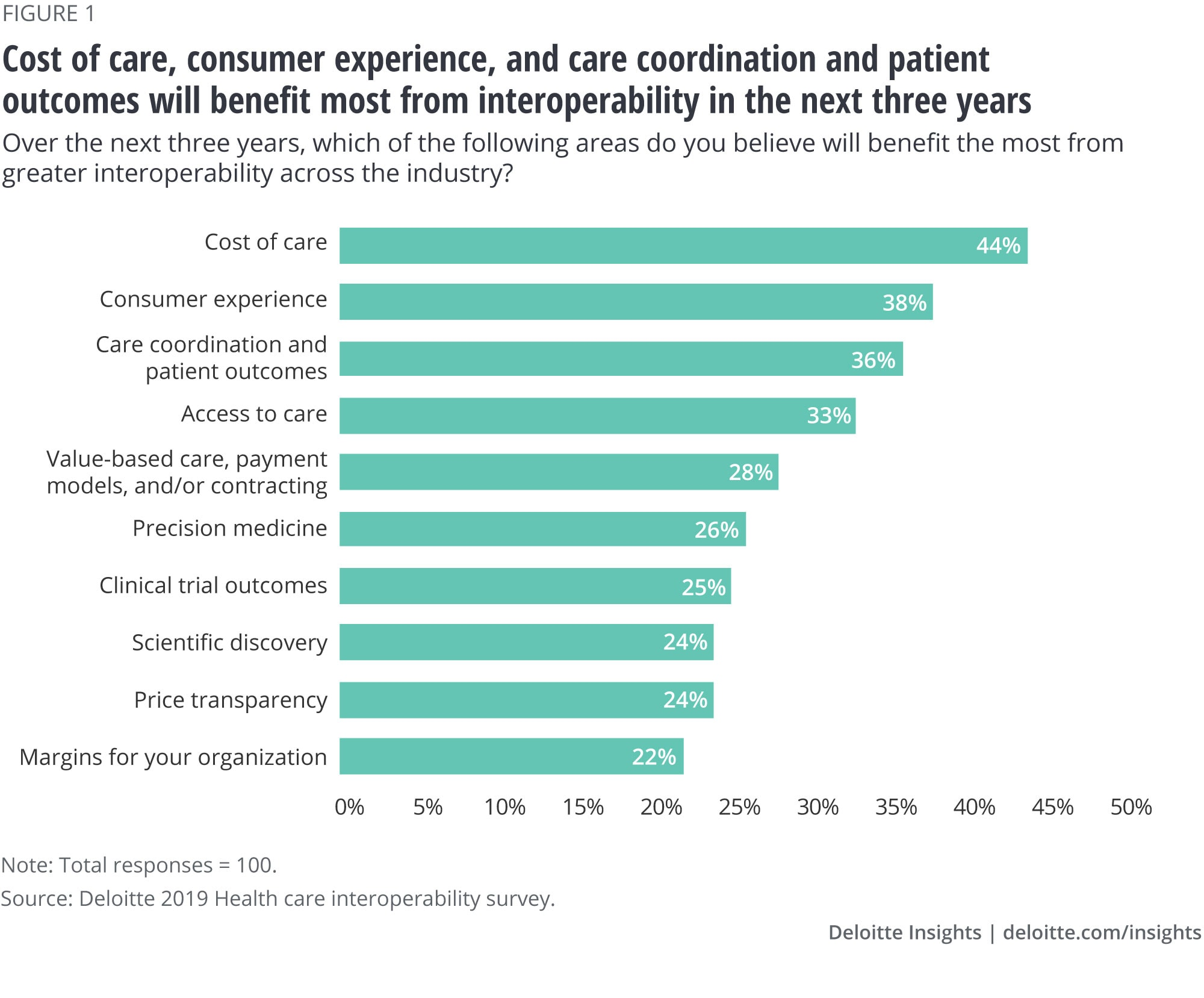 Cost of care, consumer experience, and care coordination, and patient outcomes will benefit the most from greater interoperability across the industry in the next three years