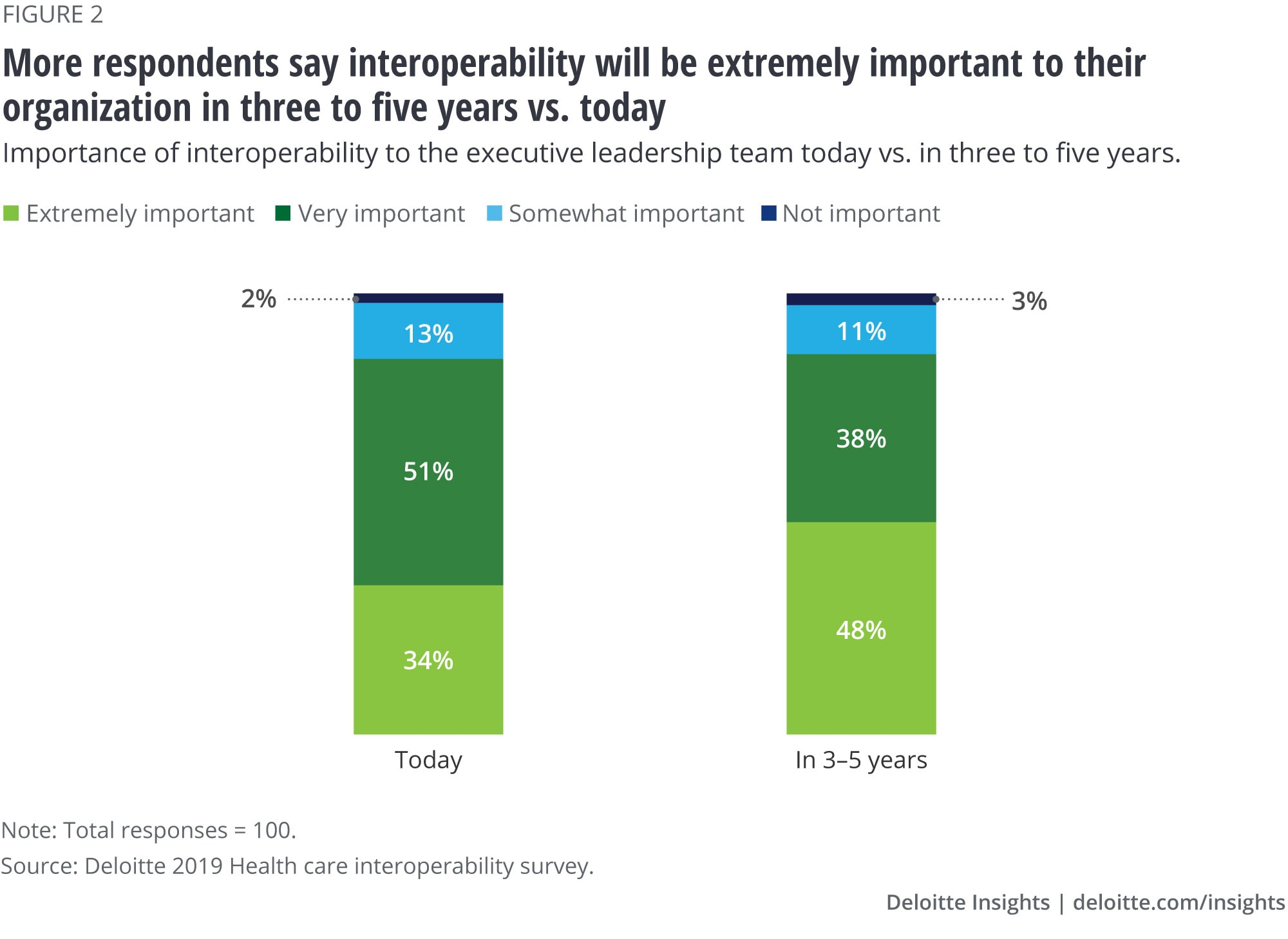 More respondents say interoperability will be extremely important to their organization in three to five years vs. today