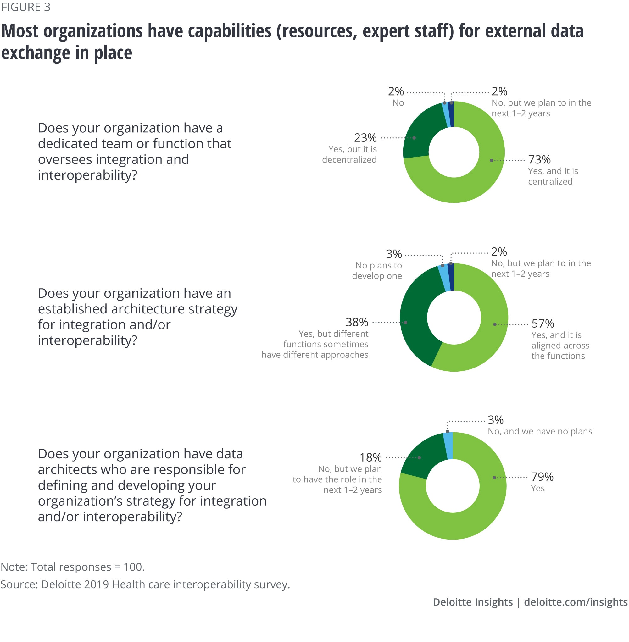 Most organizations have capabilities (resources, expert staff) for external data exchange in place