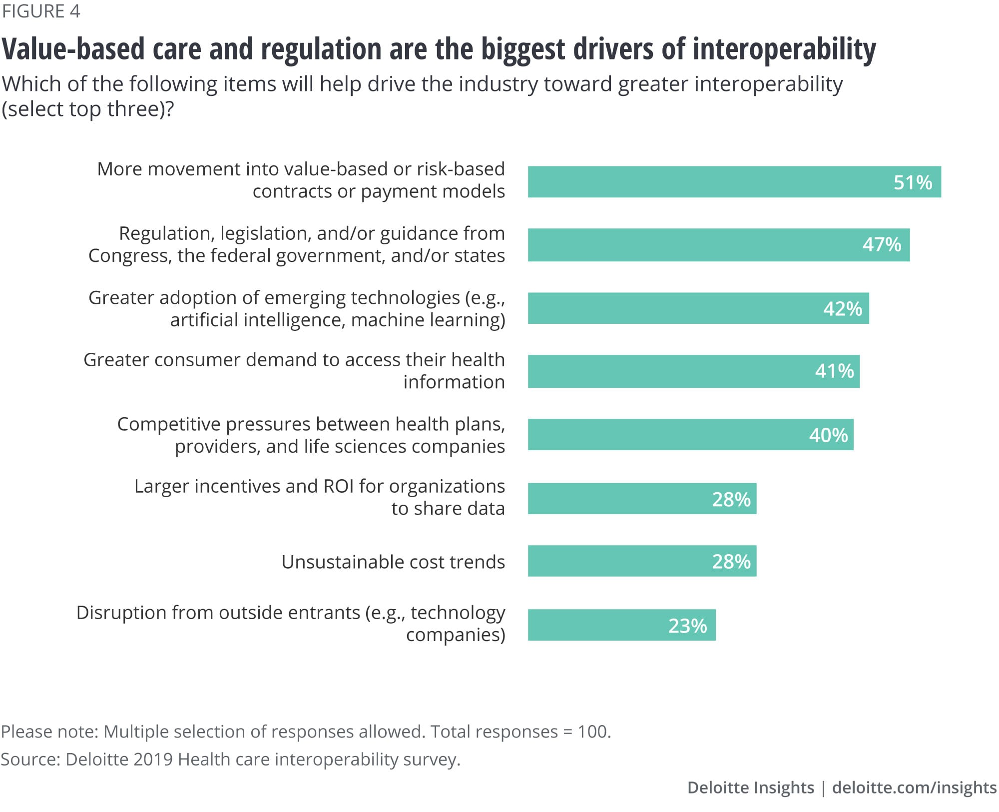 Largest drivers of greater industry interoperability are value-based care and regulation