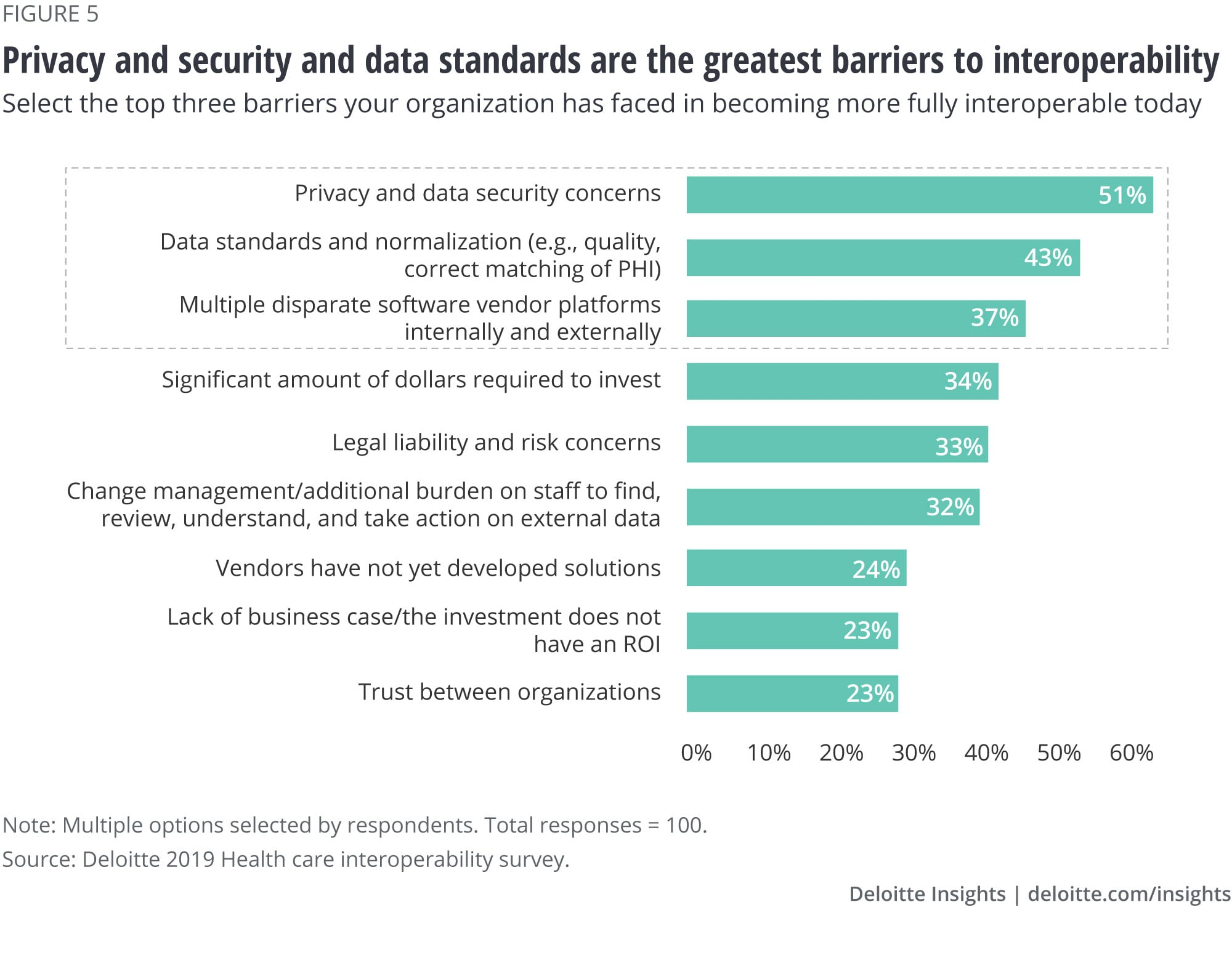 The greatest barriers to interoperability are privacy and security and data standards