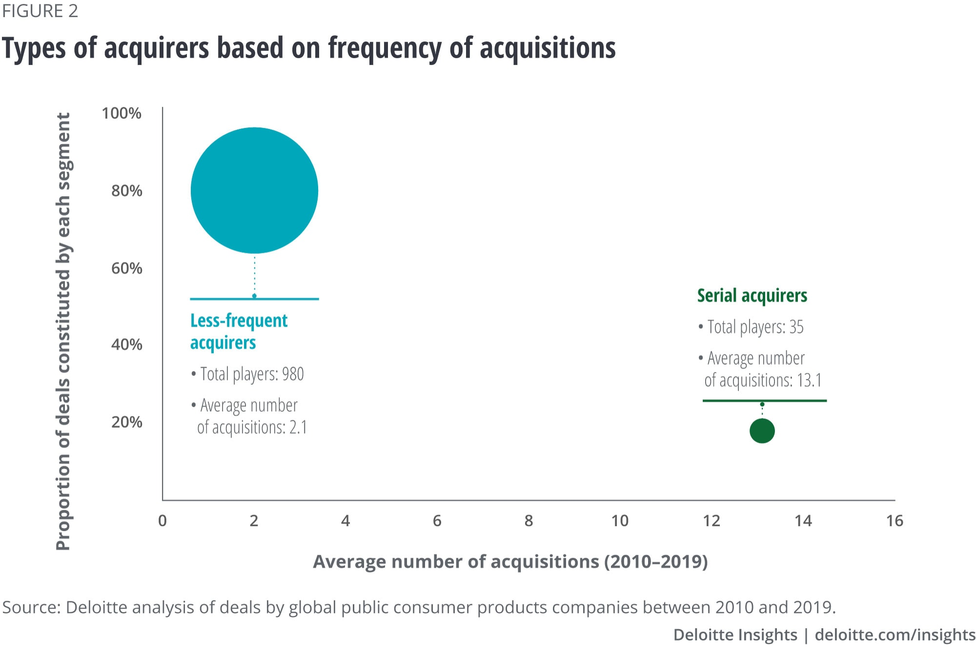 Types of ac	quirers based on frequency of acquisitions