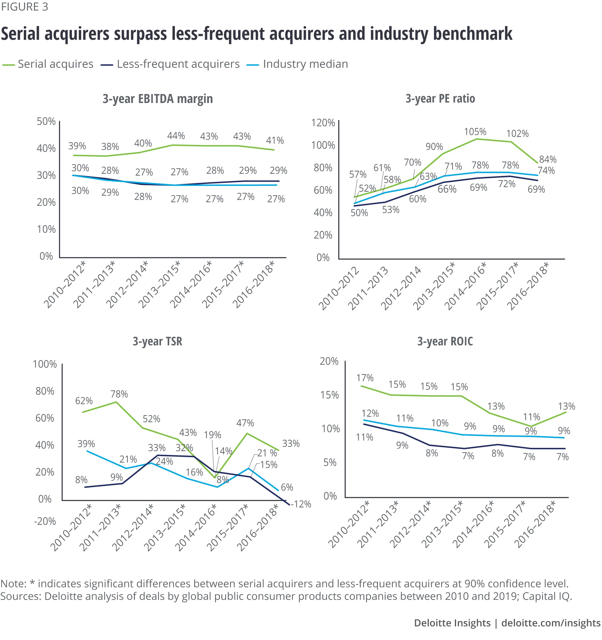 Serial acquirers surpass less frequent acquirers and industry benchmark