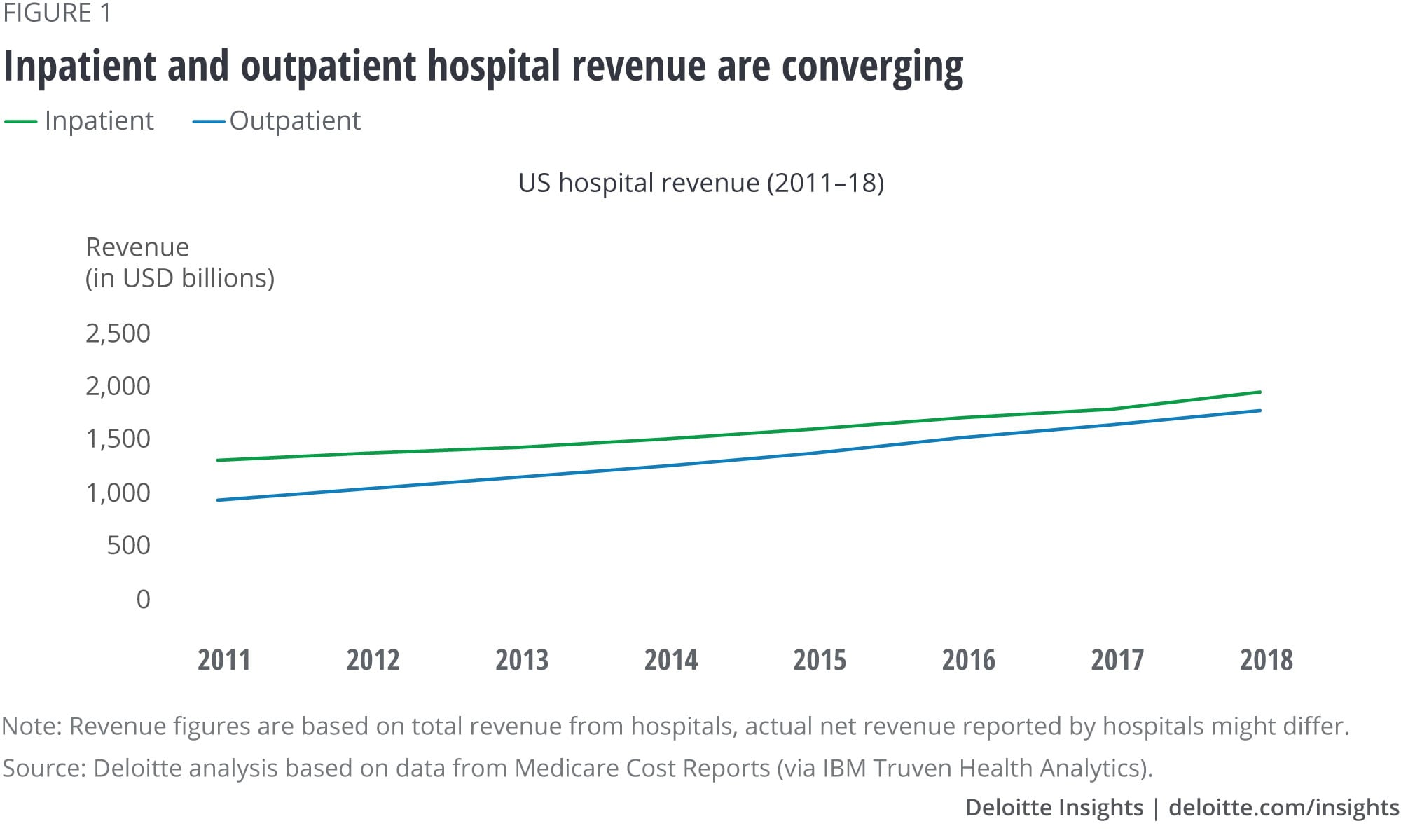 Inpatient and outpatient hospital revenue are converging