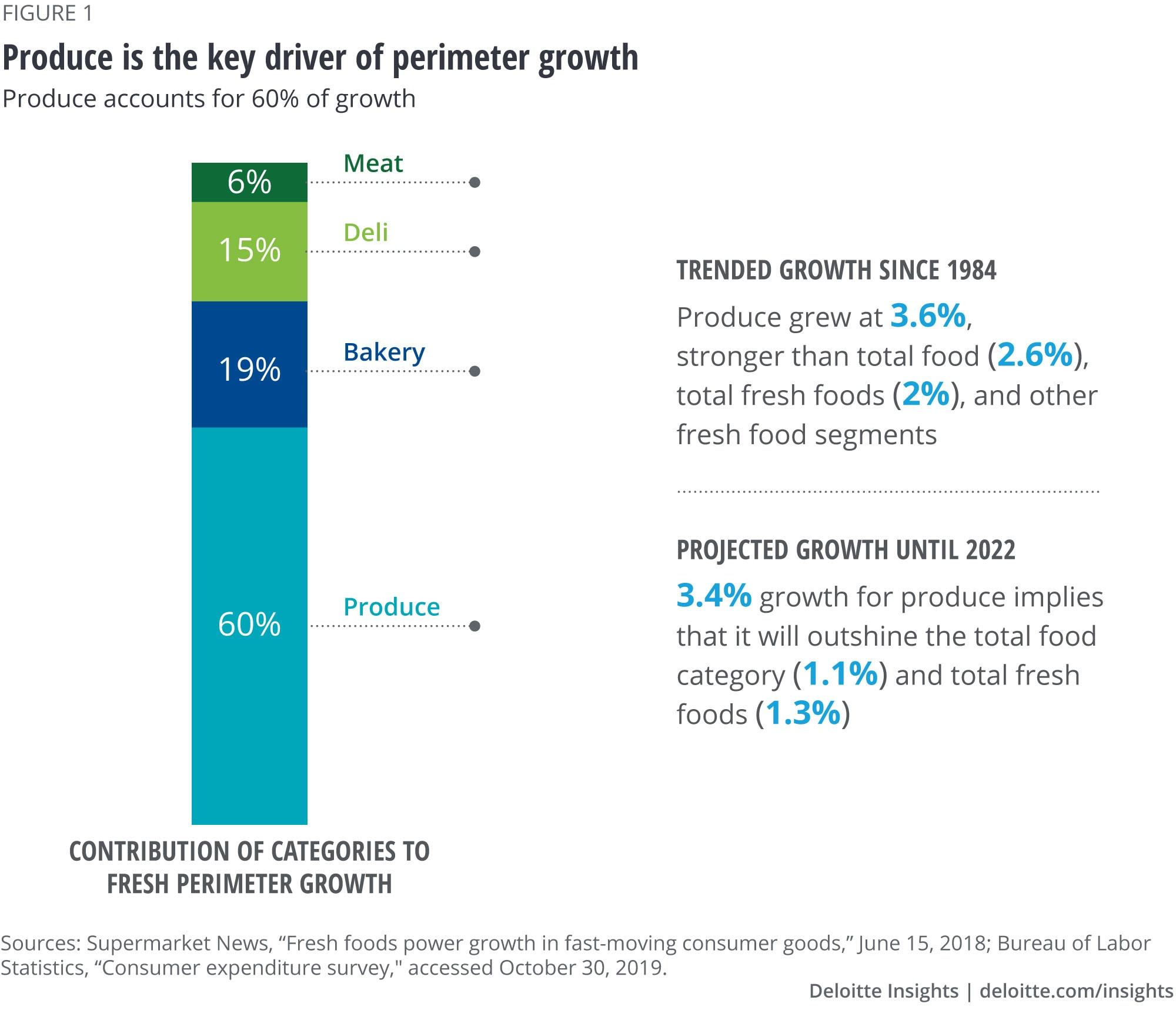 Produce is the key driver of perimeter growth