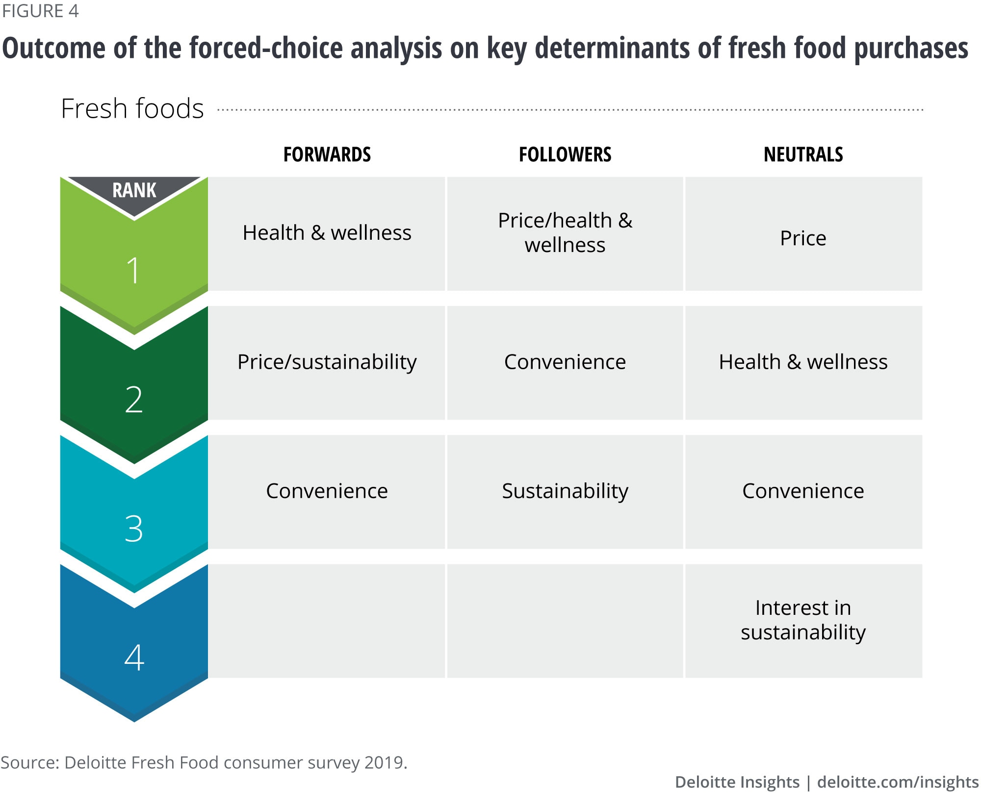 Outcome of the forced-choice analysis on key determinants of fresh food purchases