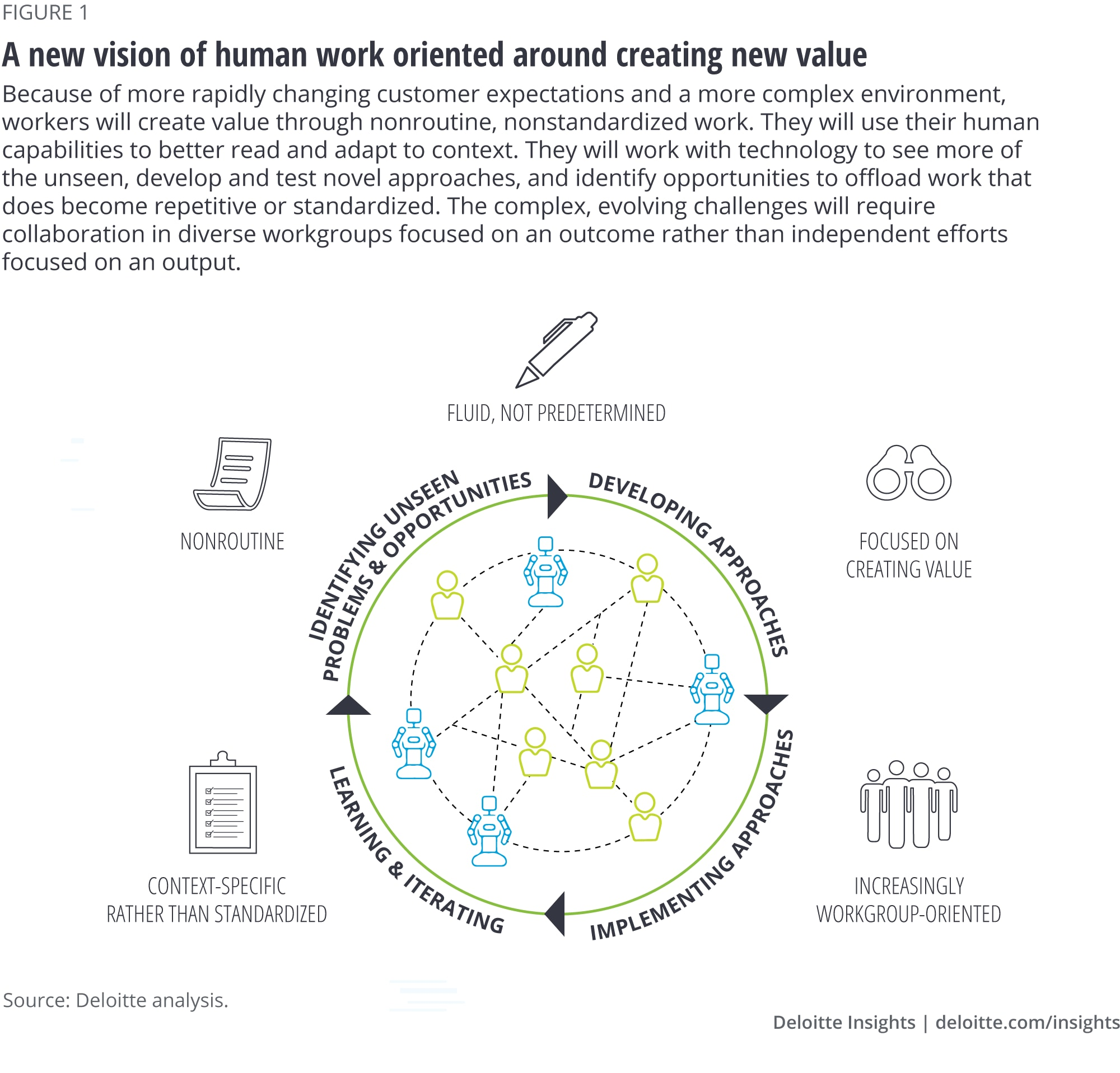 A vision of human work oriented around creating new value