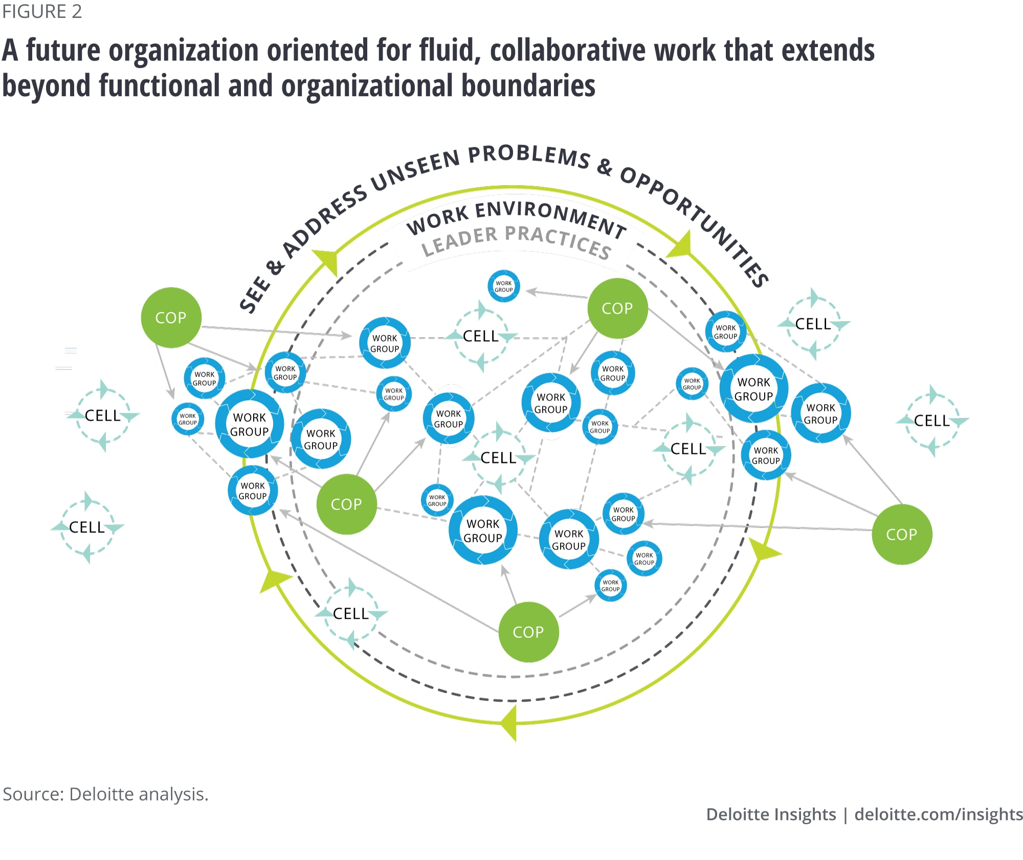 A future organization oriented for fluid, collaborative work that extends beyond functional and organizational boundaries