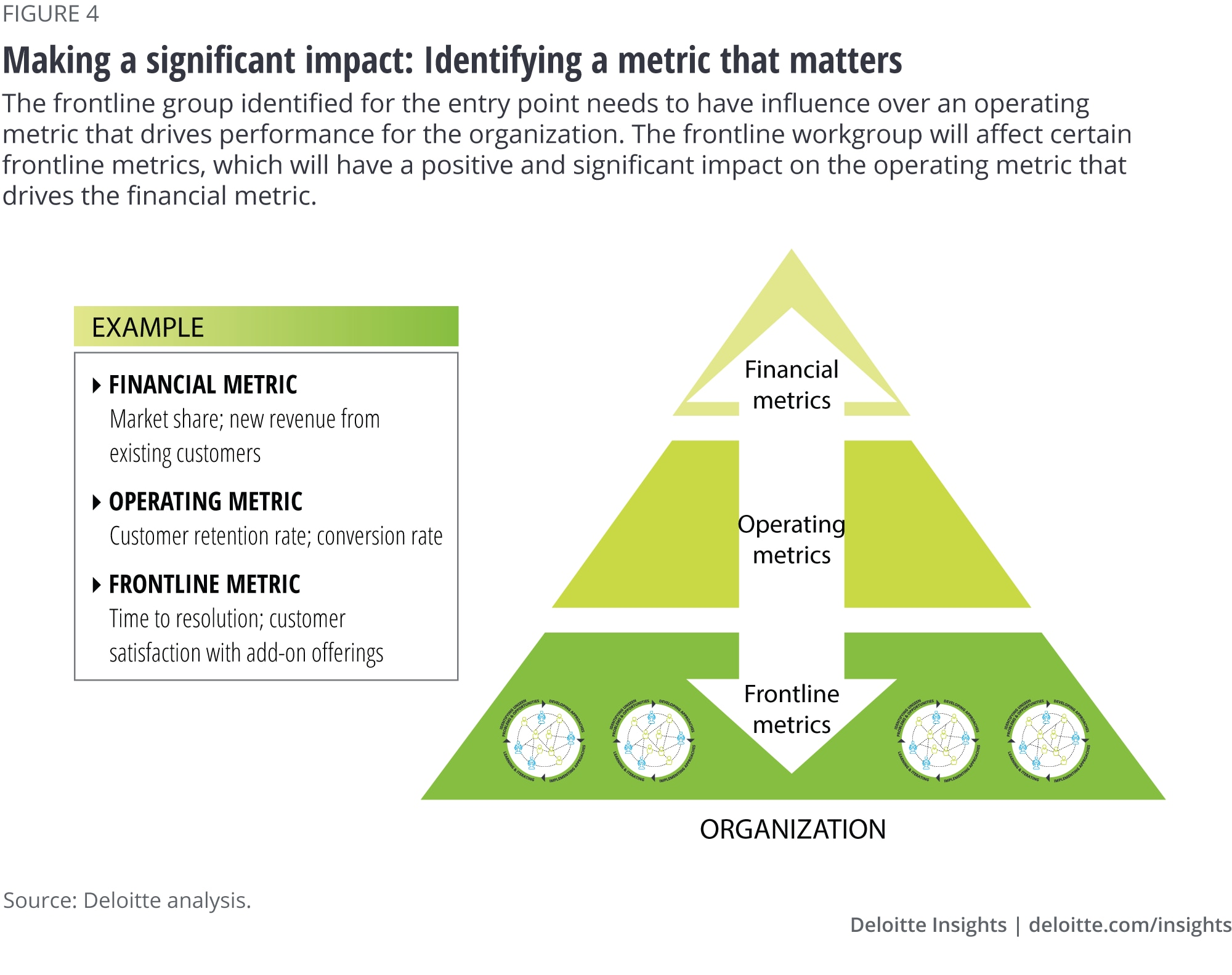 Making a significant impact: Identifying a metric that matters