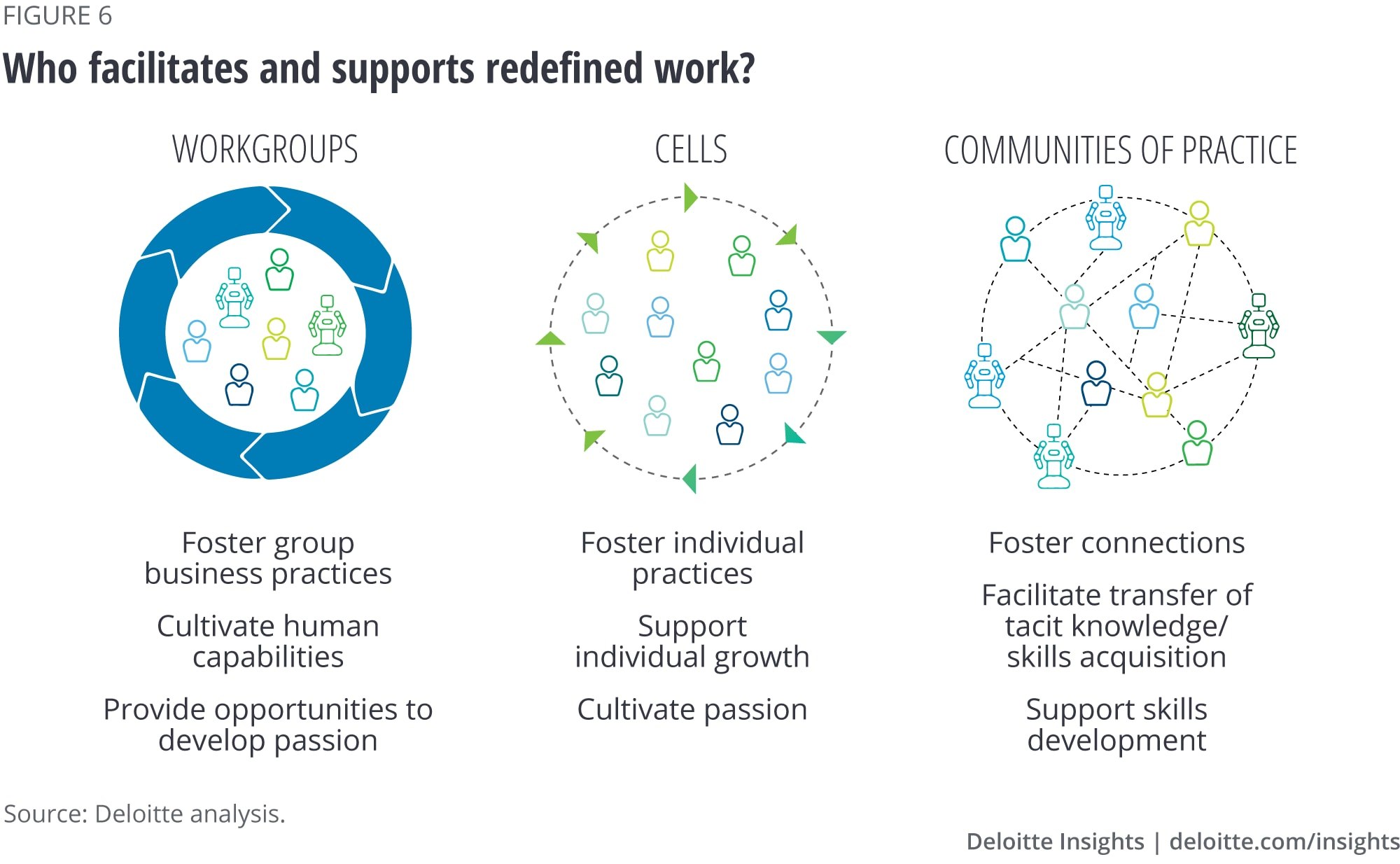 Who facilitates and supports redefined work?