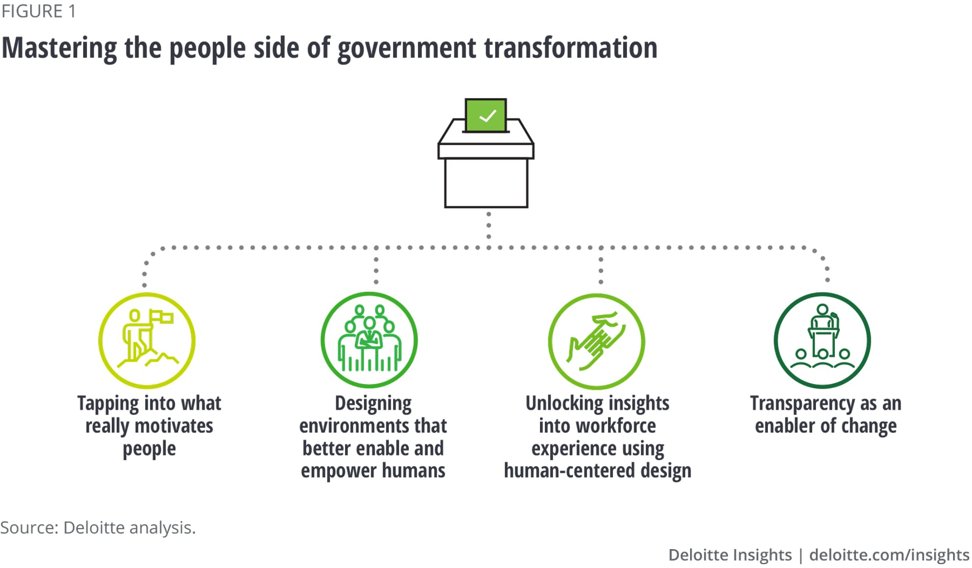 Mastering the people side of government transformation