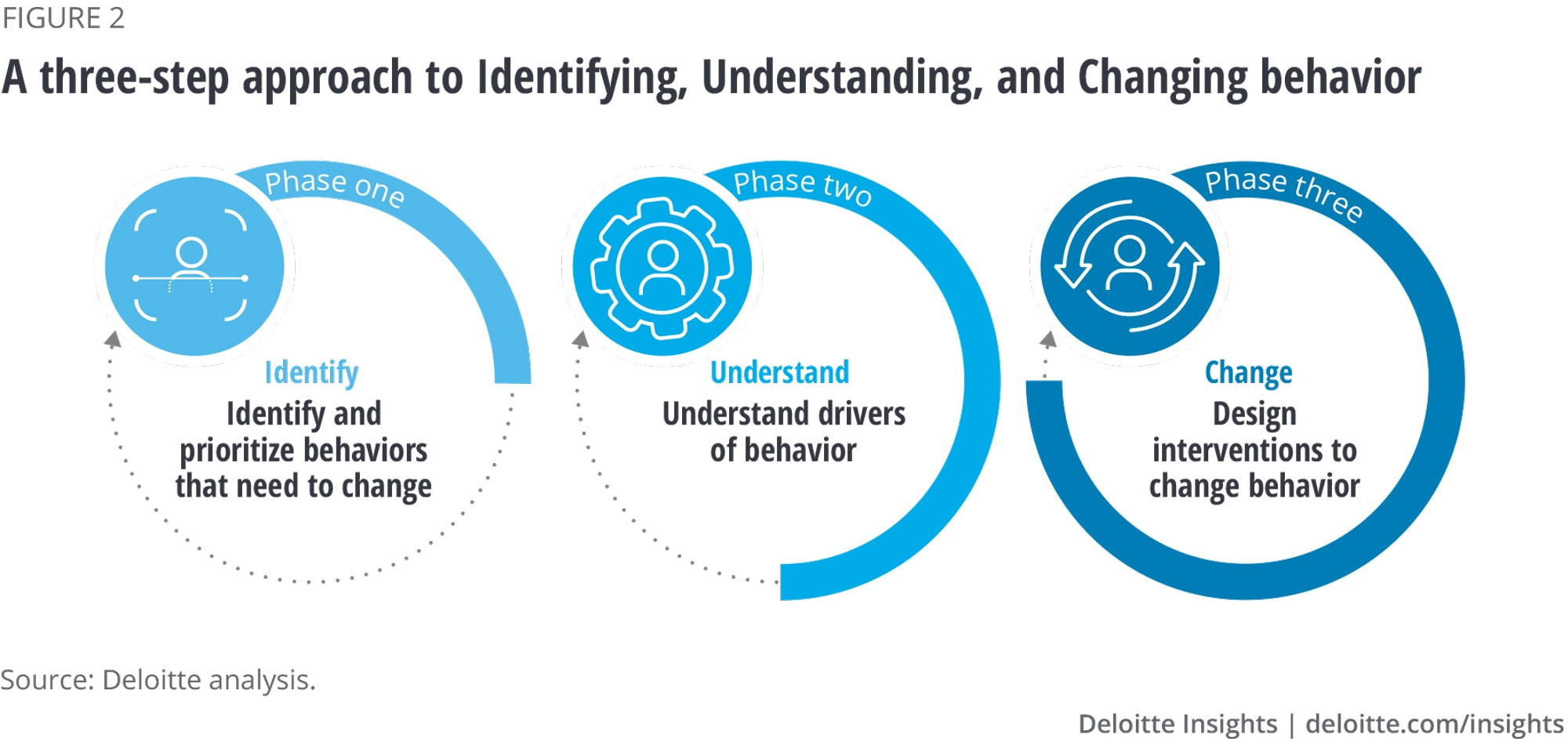 A three-step approach to identifying, understanding, and changing behavior