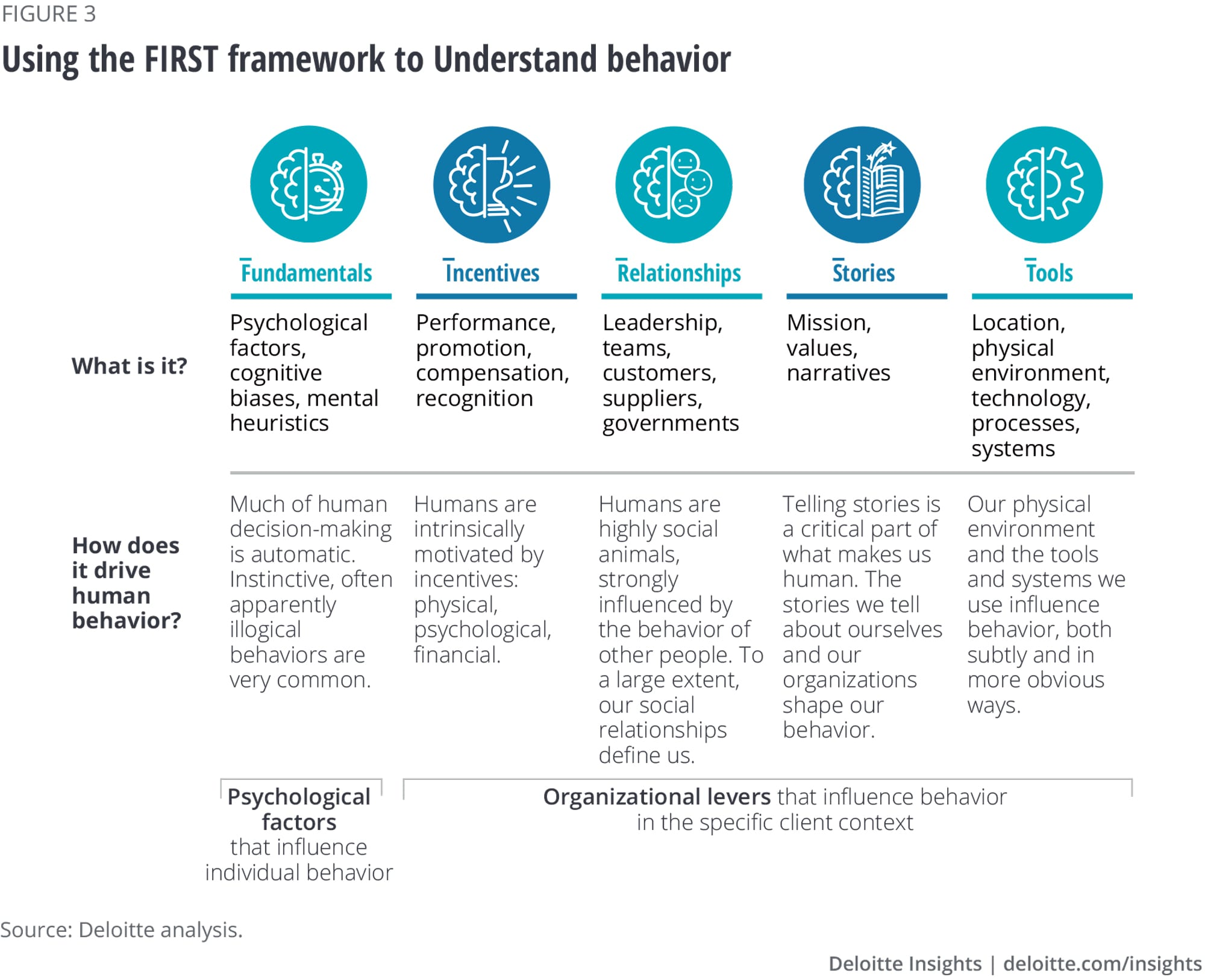 Using the FIRST framework to understand behavior