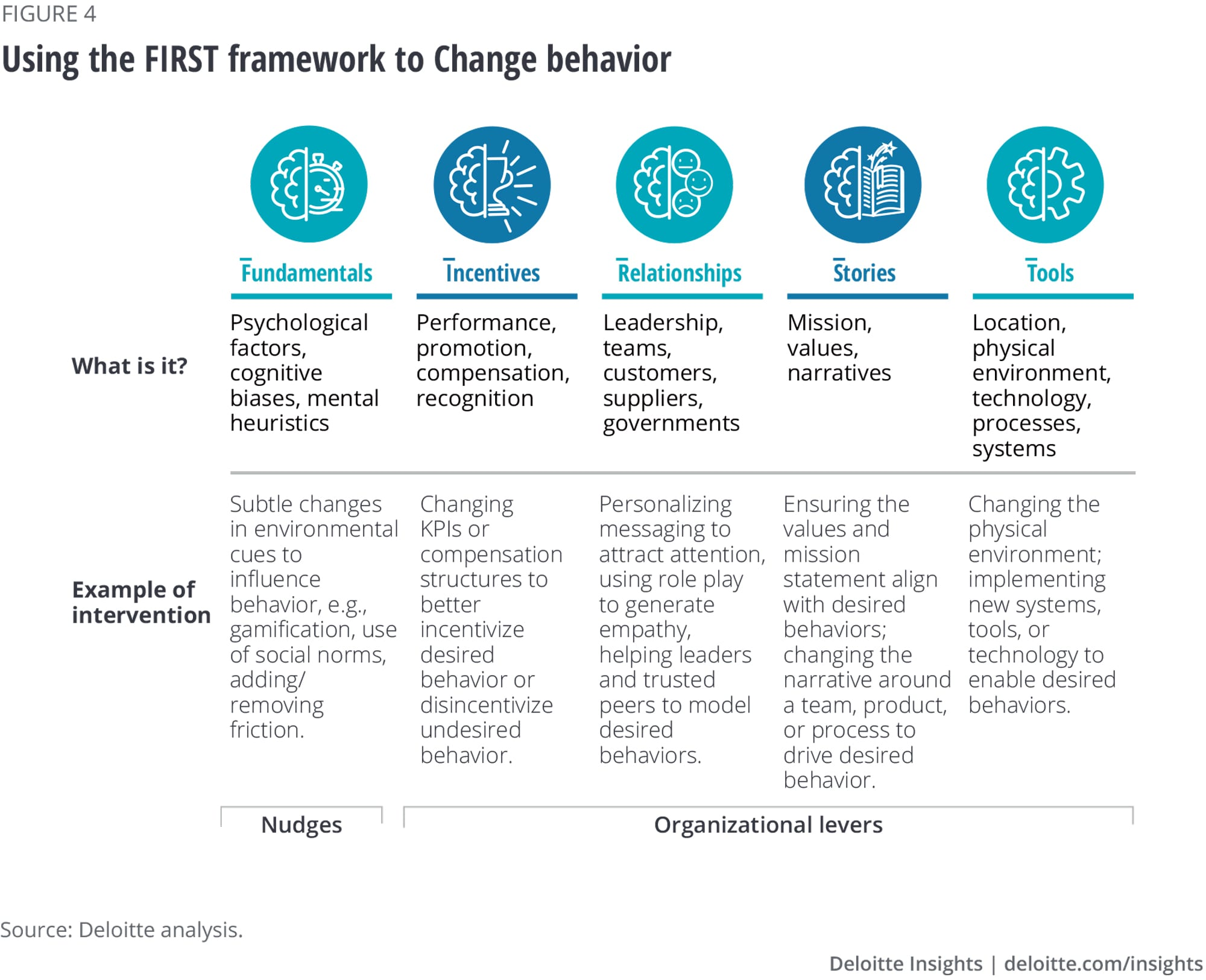 Using the FIRST framework to change behavior