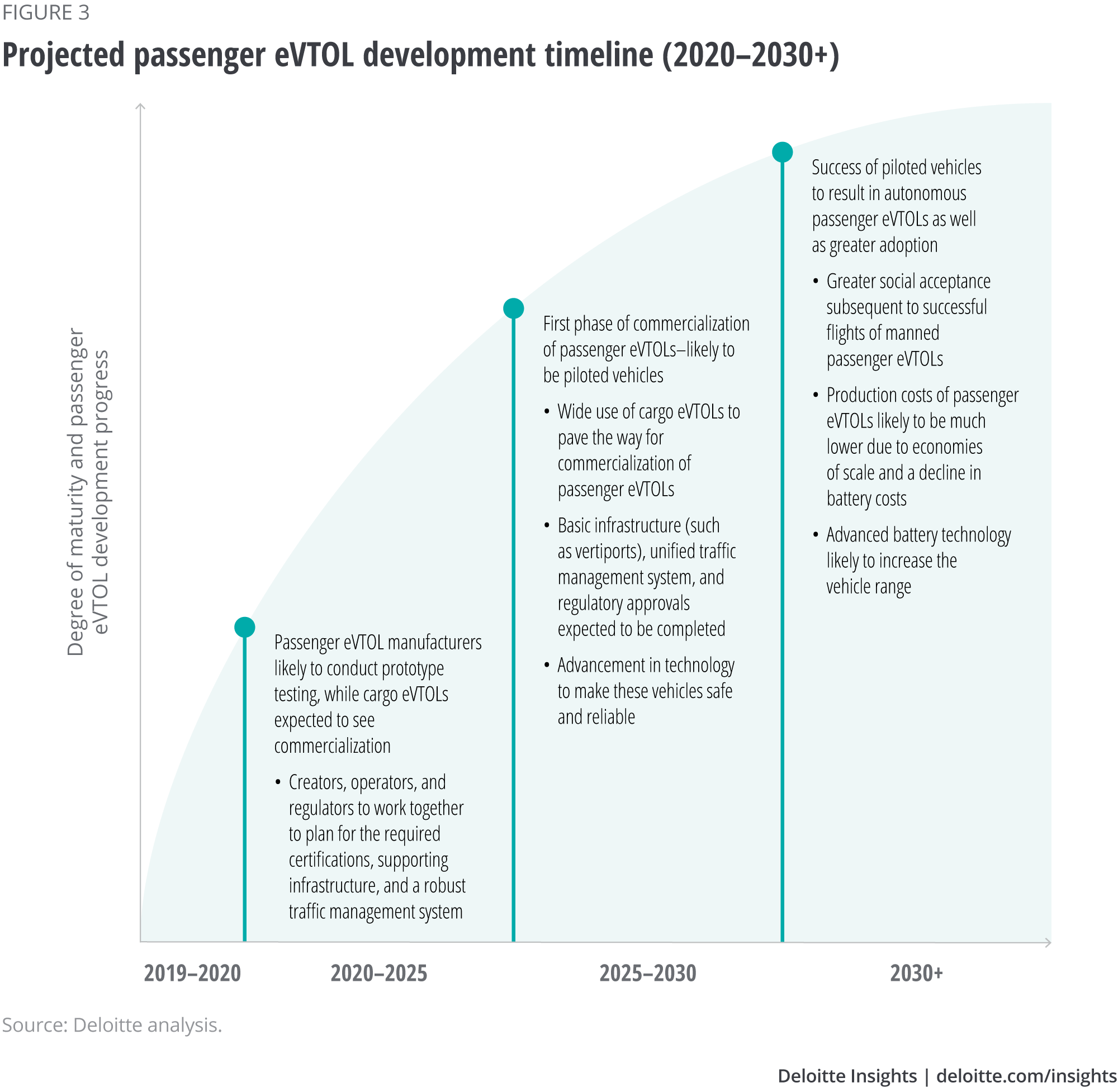 Projected passenger eVTOL development timeline (2020-2030+)