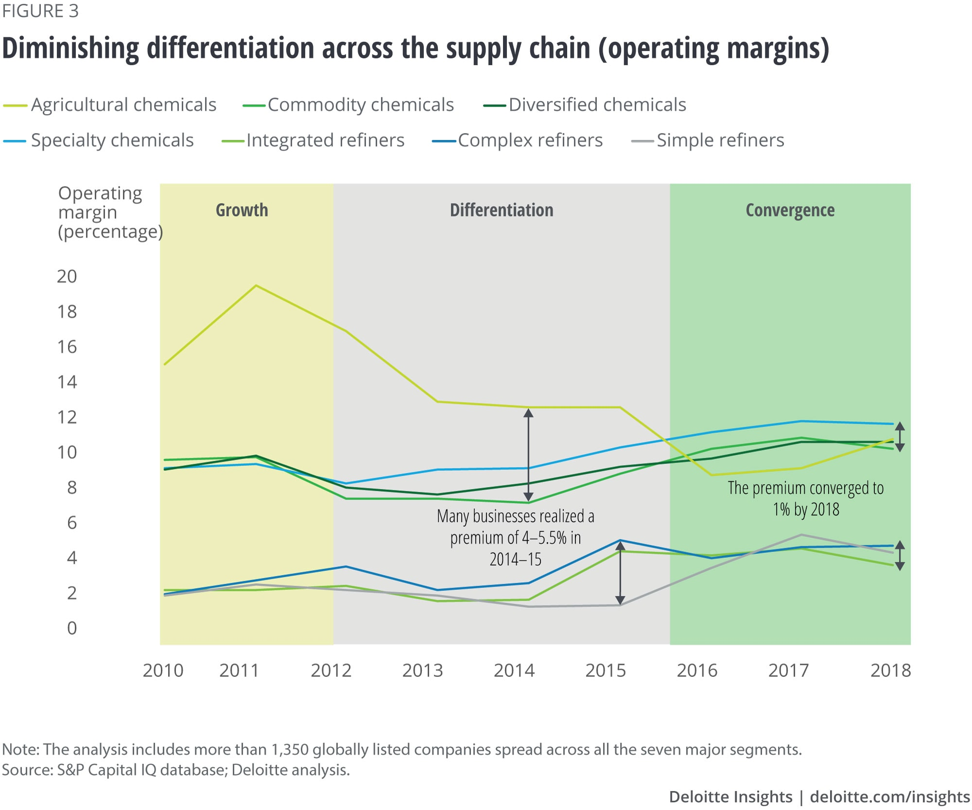 Diminishing differentiation across the supply chain (operating margins)