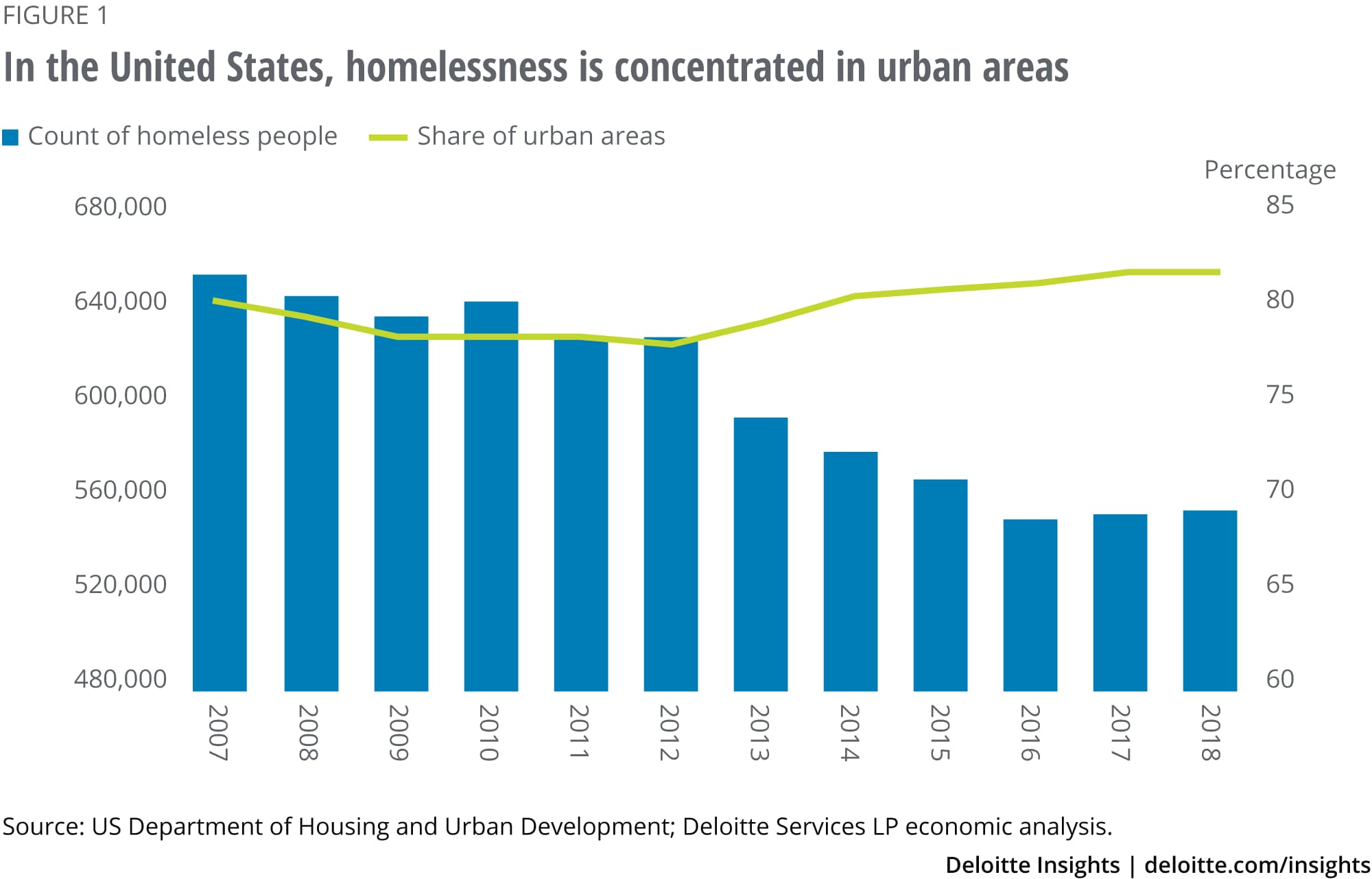 In the United States, homelessness is concentrated in urban areas