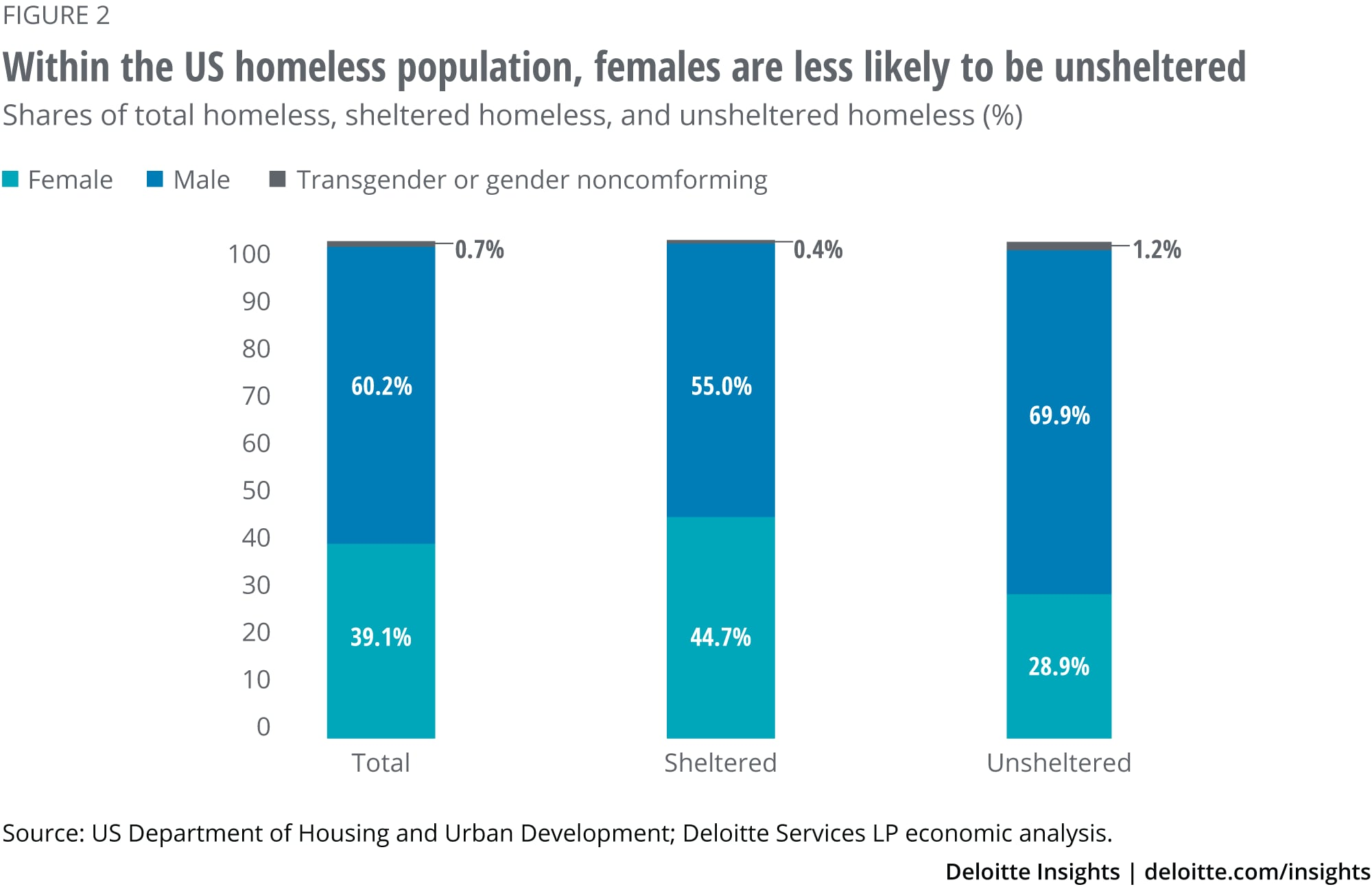 Within the US homeless population, females are less likely to be unsheltered