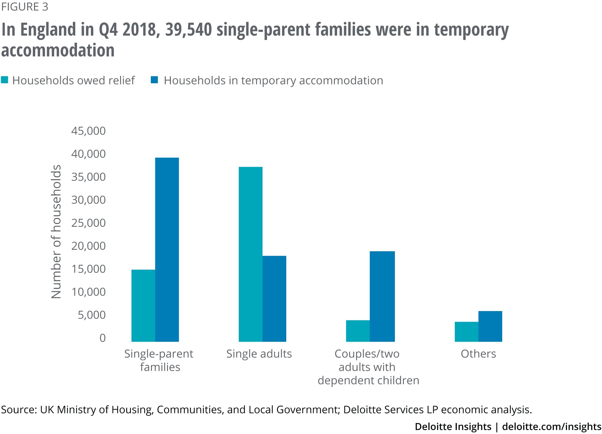 In England in Q4 2018, 39,540 single-parent families were in temporary accommodation