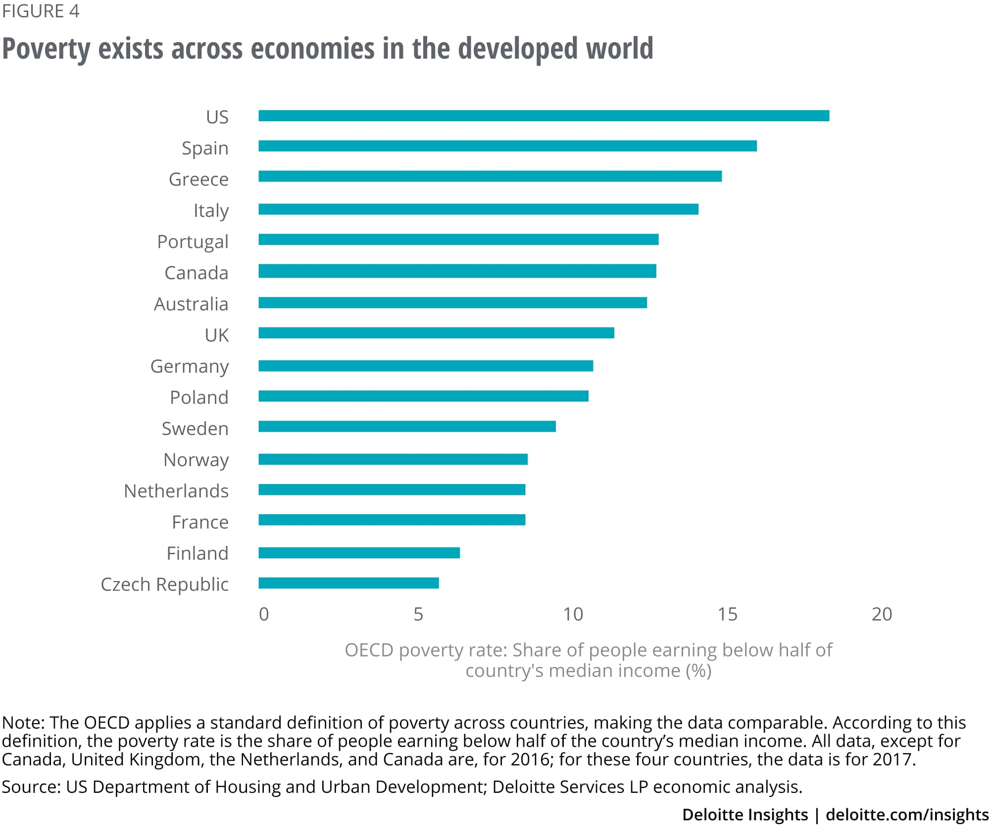 Poverty exists across economies in the developed world