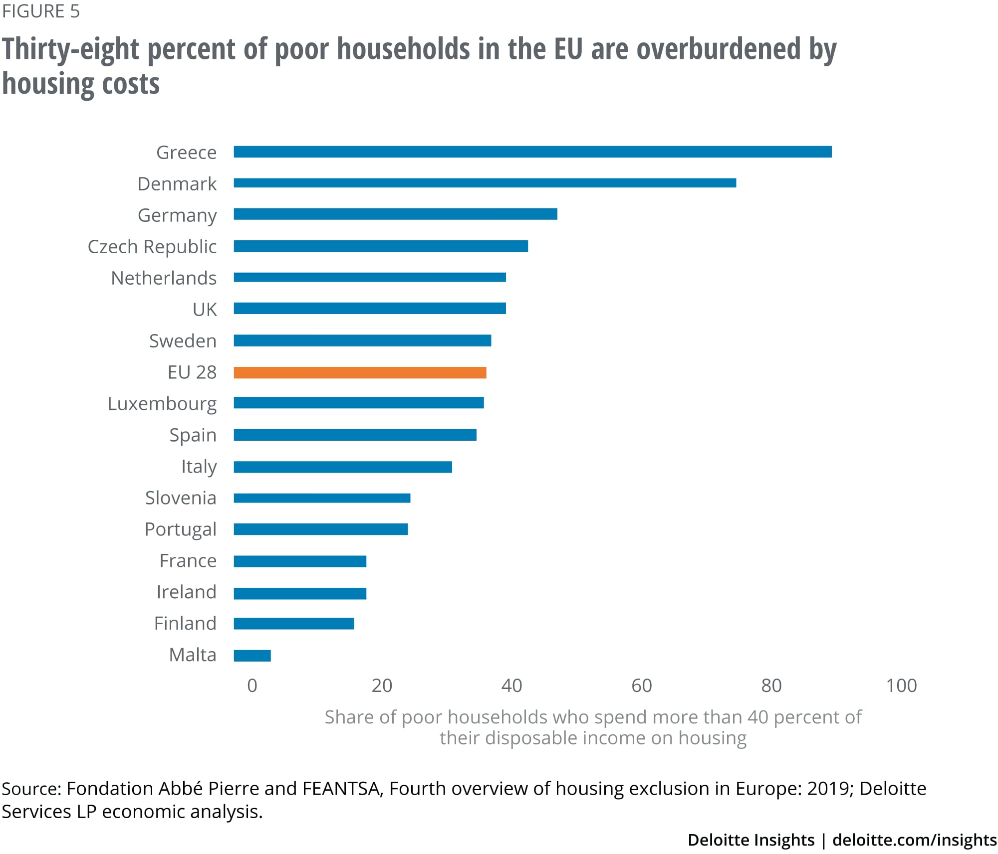 Thirty-eight percent of poor households in the EU are overburdened by housing costs