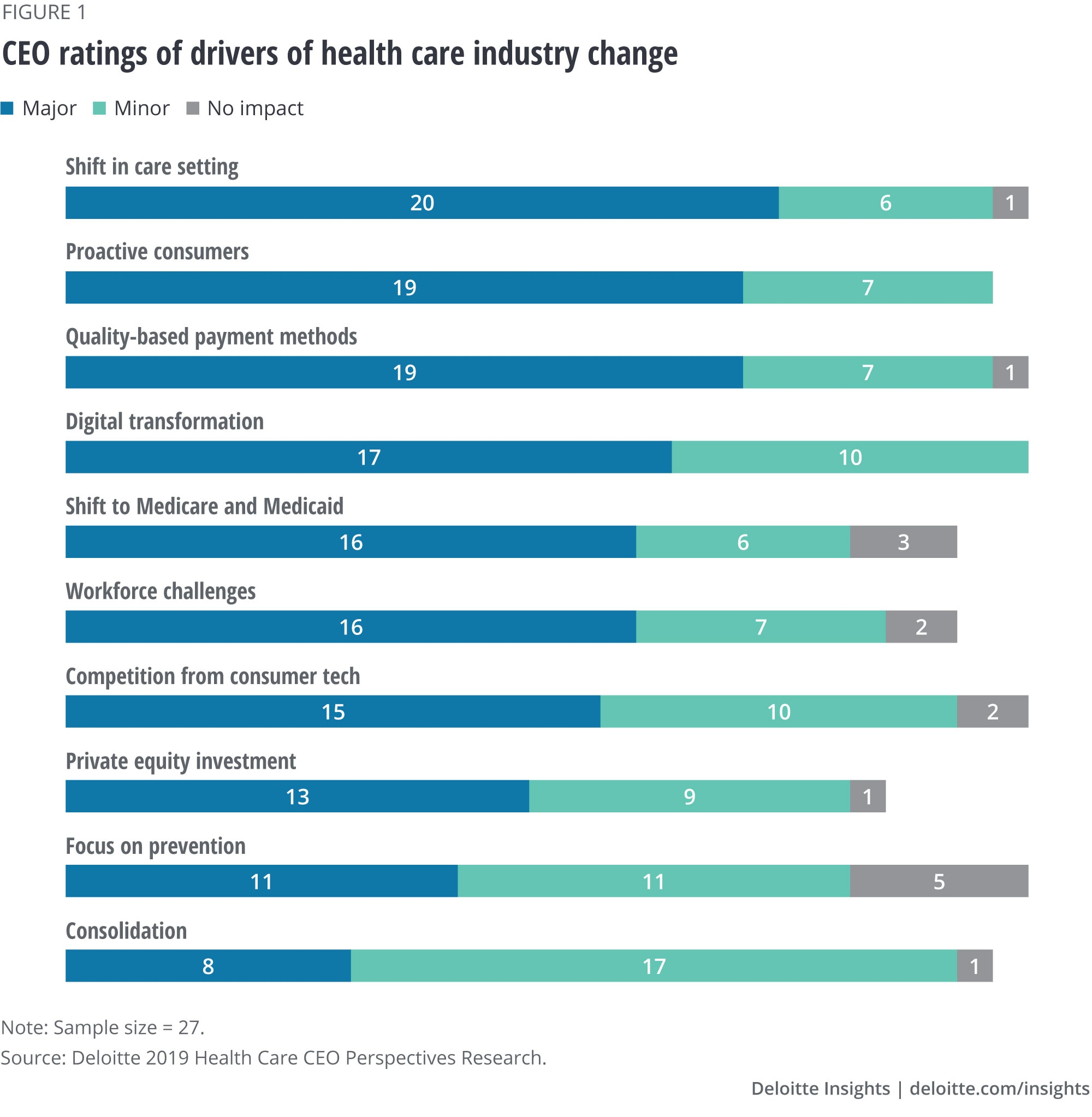 CEO ratings of drivers of health care industry change