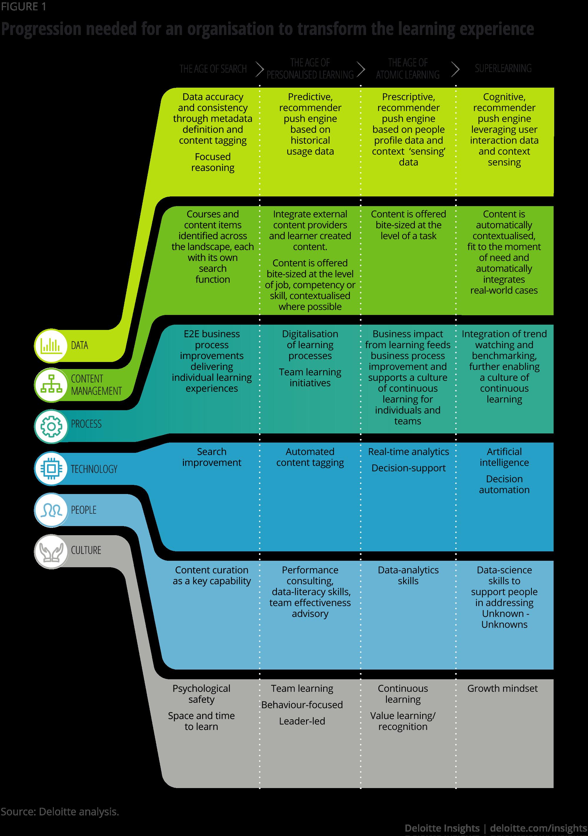 Superlearning Reskilling The Workforce Deloitte Insights