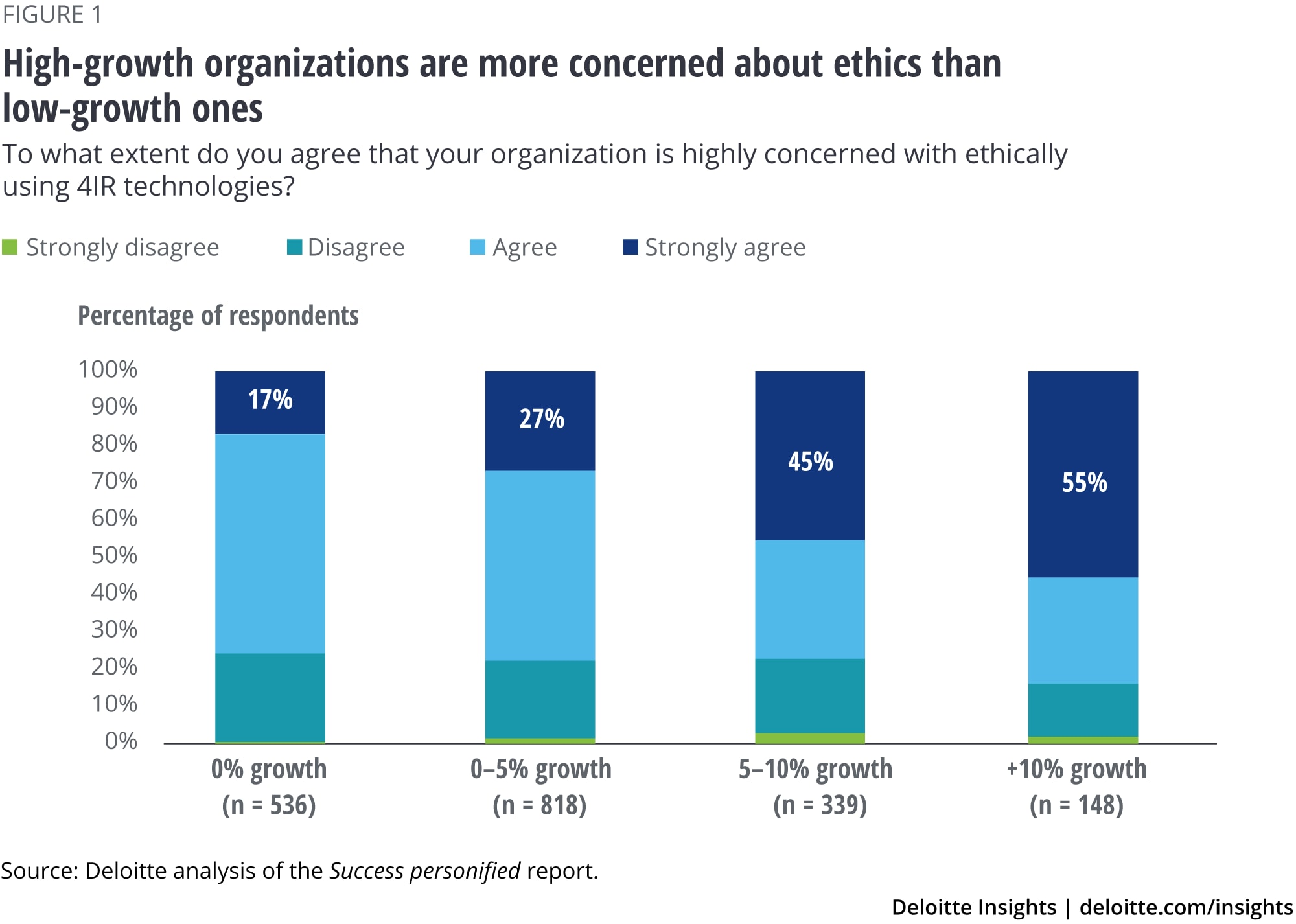 High-growth organizations are more concerned about ethics than low-growth ones