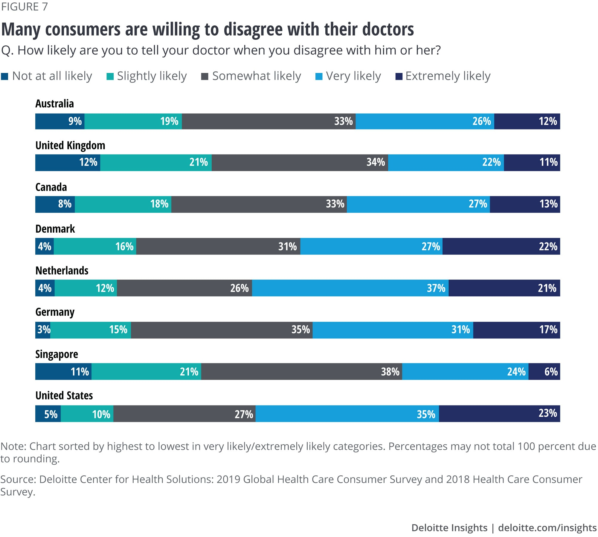 How likely are you to tell your doctor when you disagree with him or her?