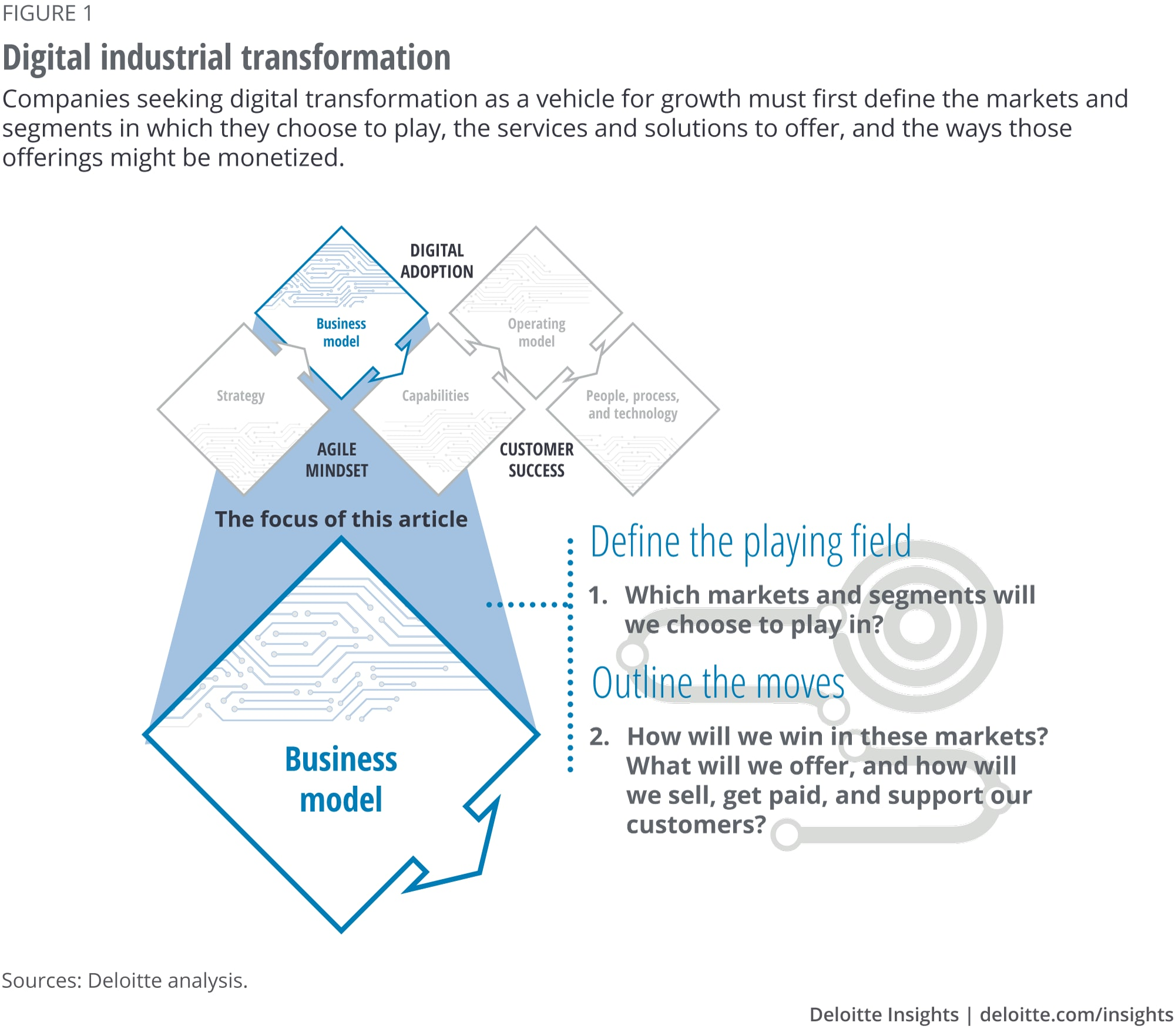 Digital industrial transformation