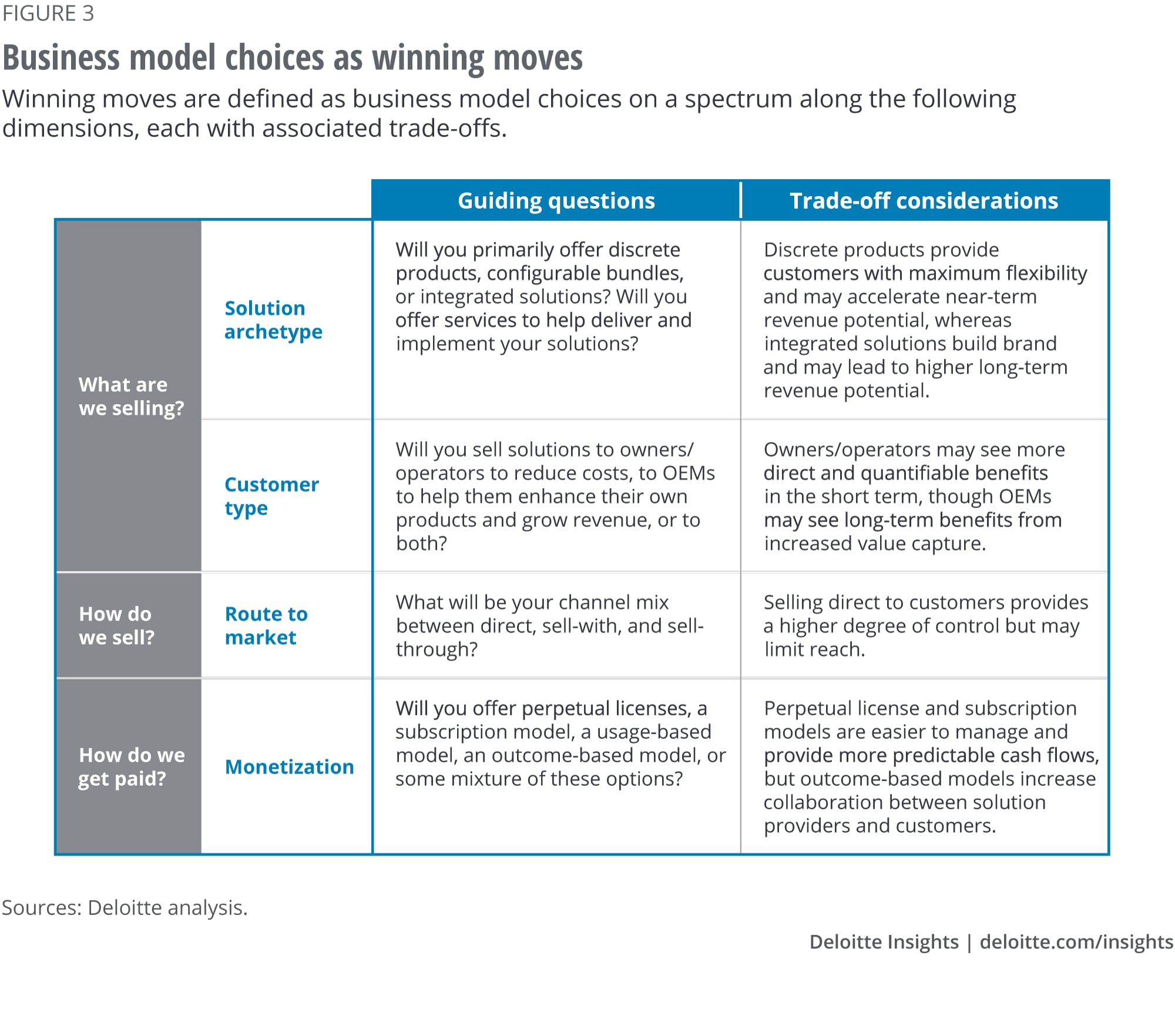 Business model choices as winning moves
