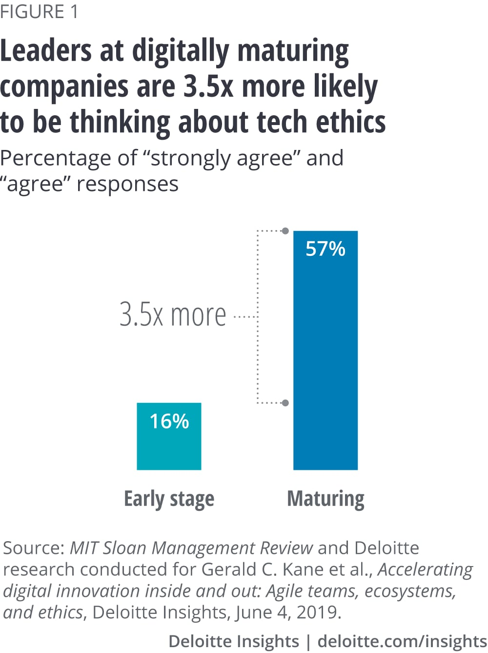 Leaders at digitally maturing companies are 3.5x more likely to be thinking about tech ethics