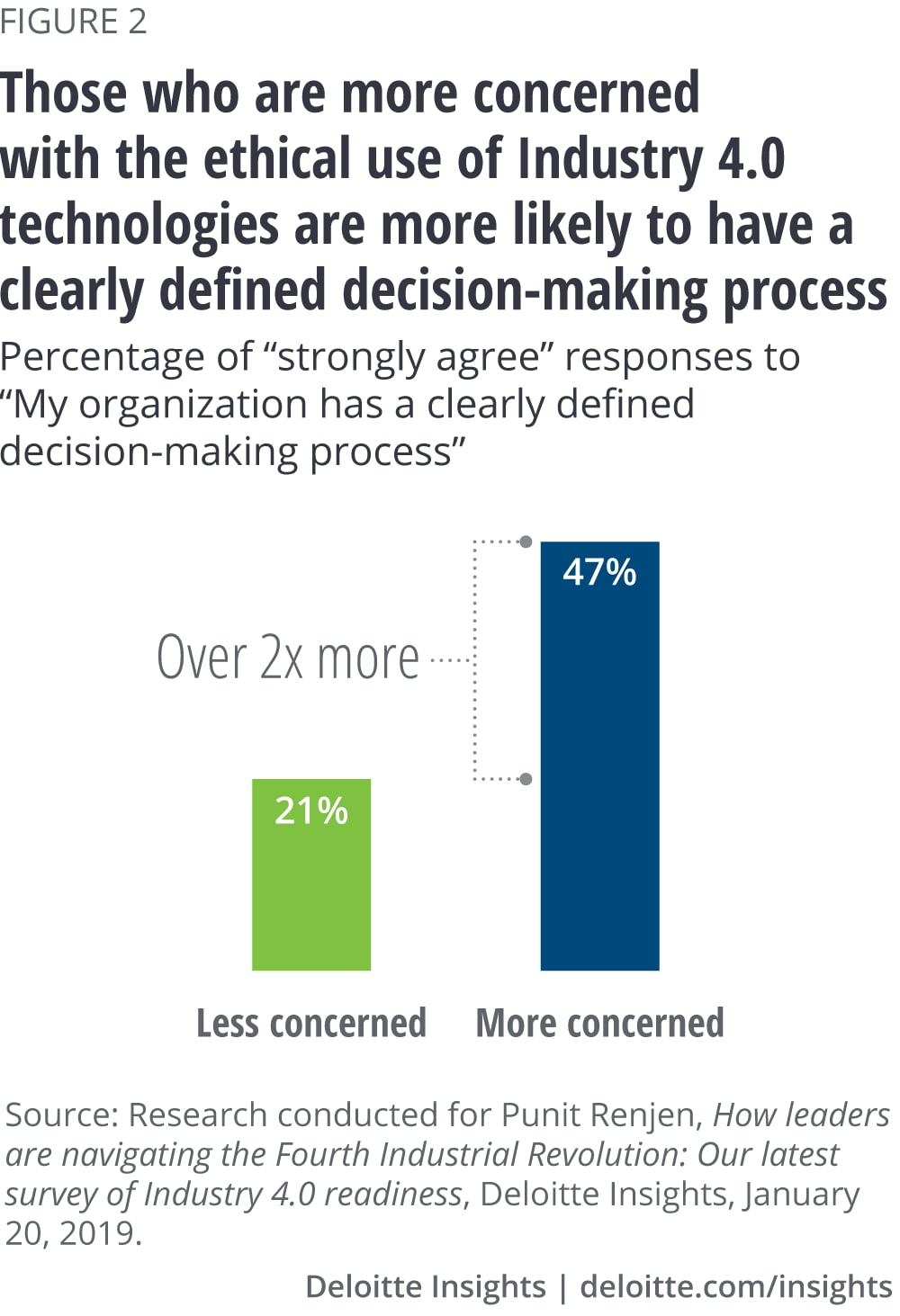 Those who are more concerned with the ethical use of Industry 4.0 technologies are more likely to have a clearly defined decision-making process