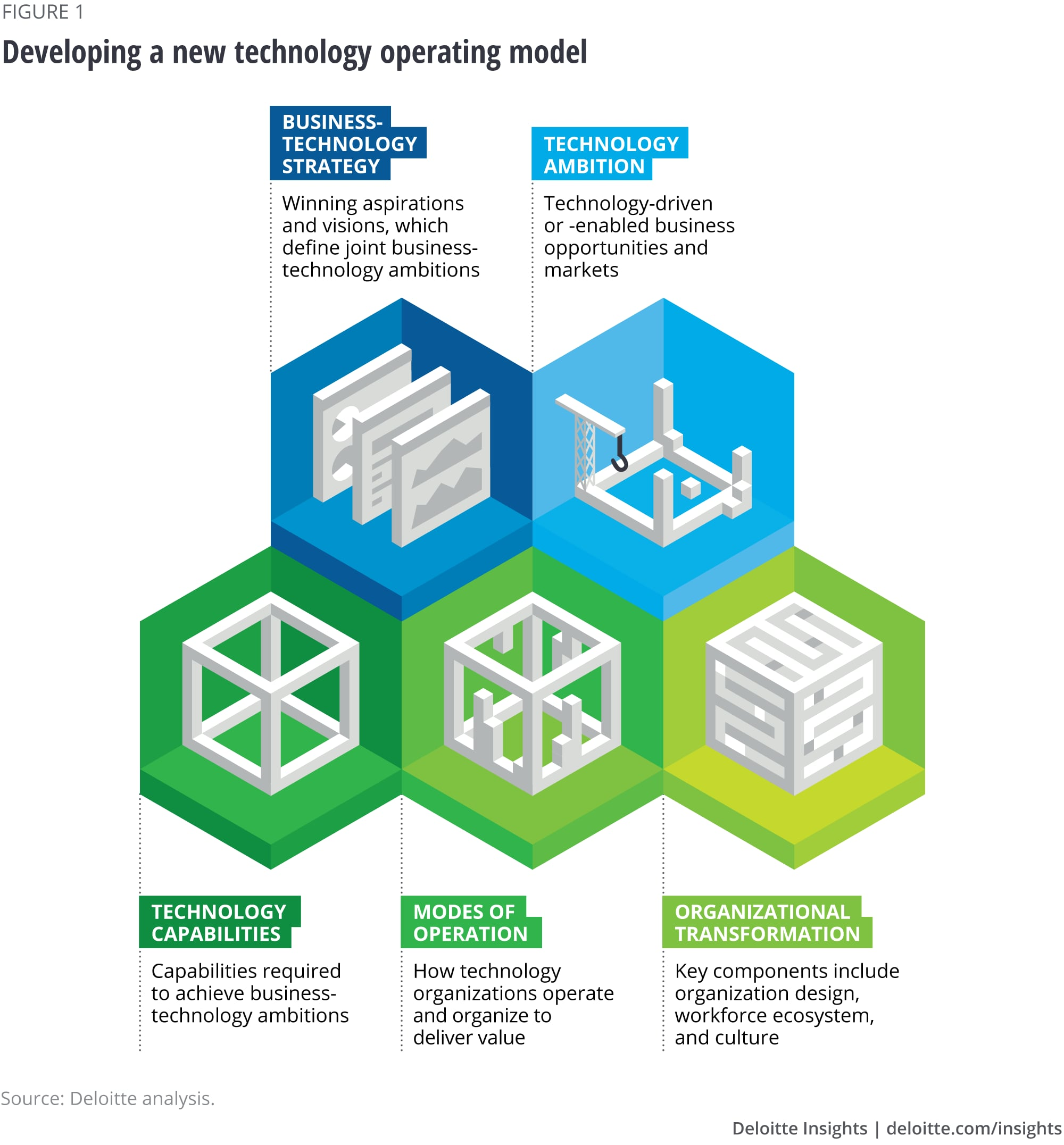 Reimagining The Technology Operating Model Deloitte Insights