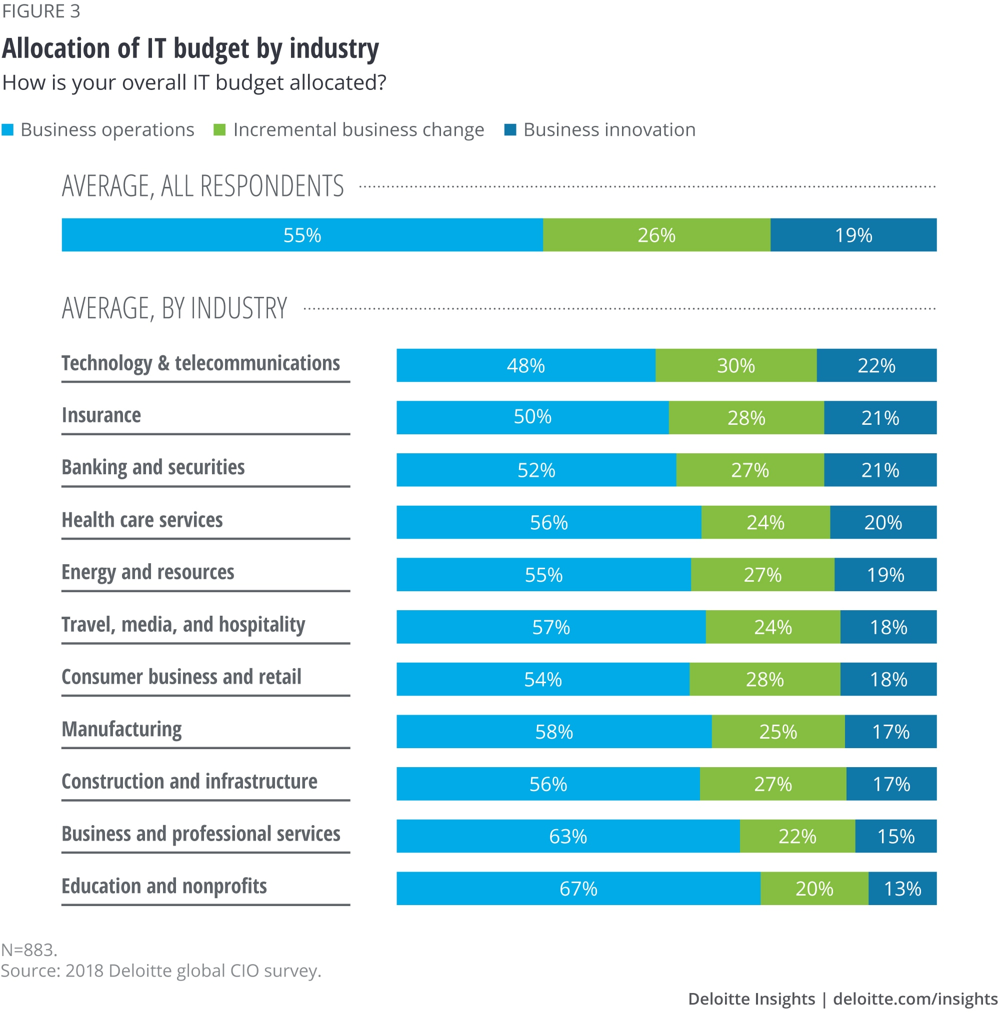 Allocation of IT budget by industry