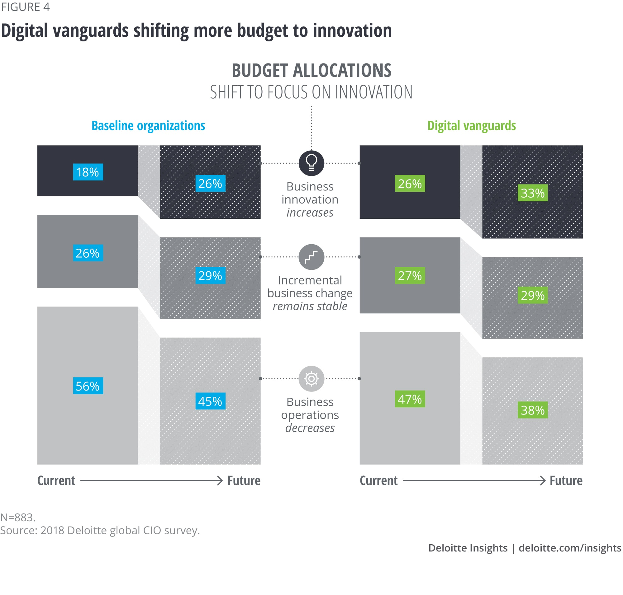 Digital vanguards shifting more budget to innovation