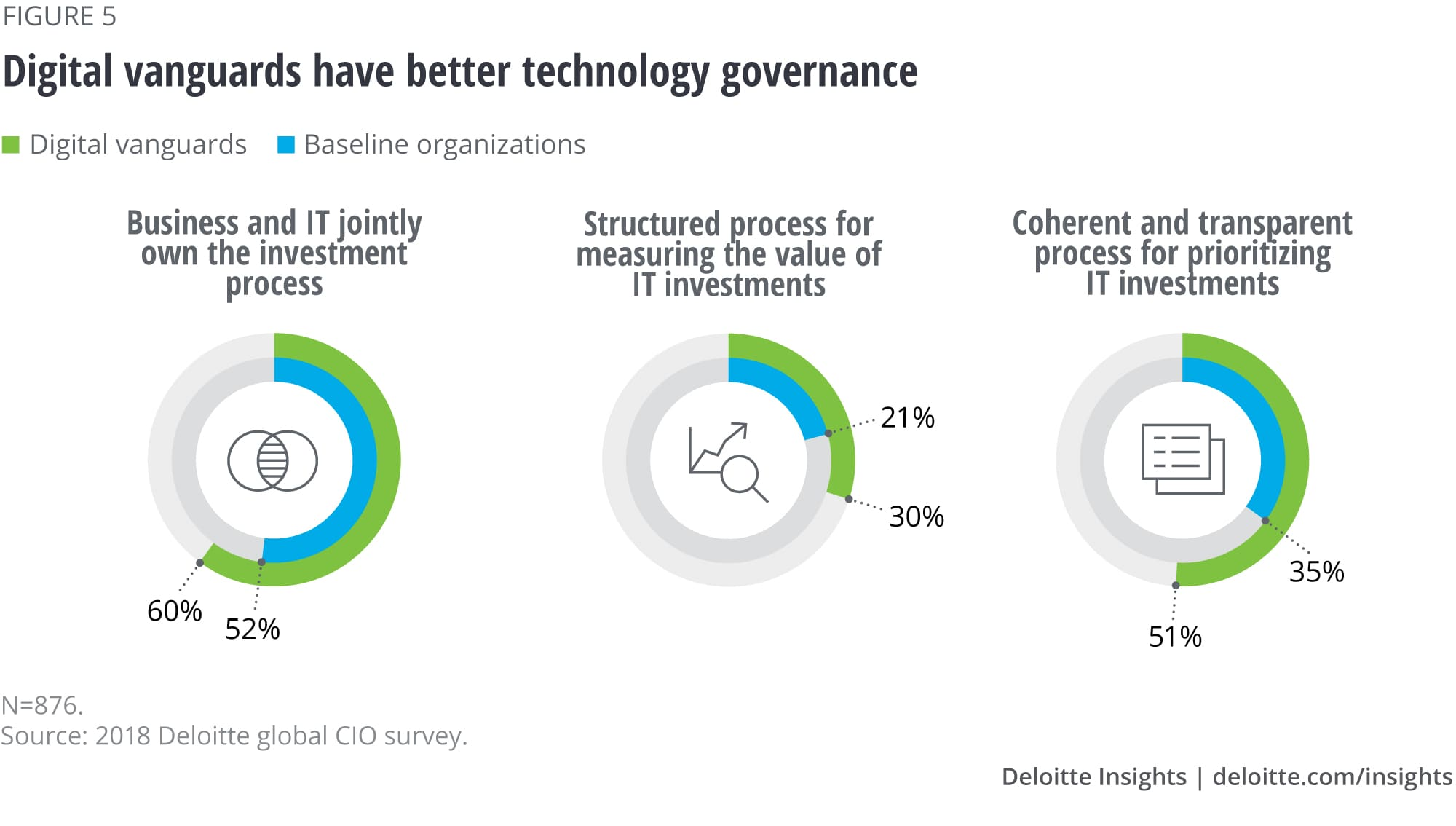 Digital vanguards have better technology governance