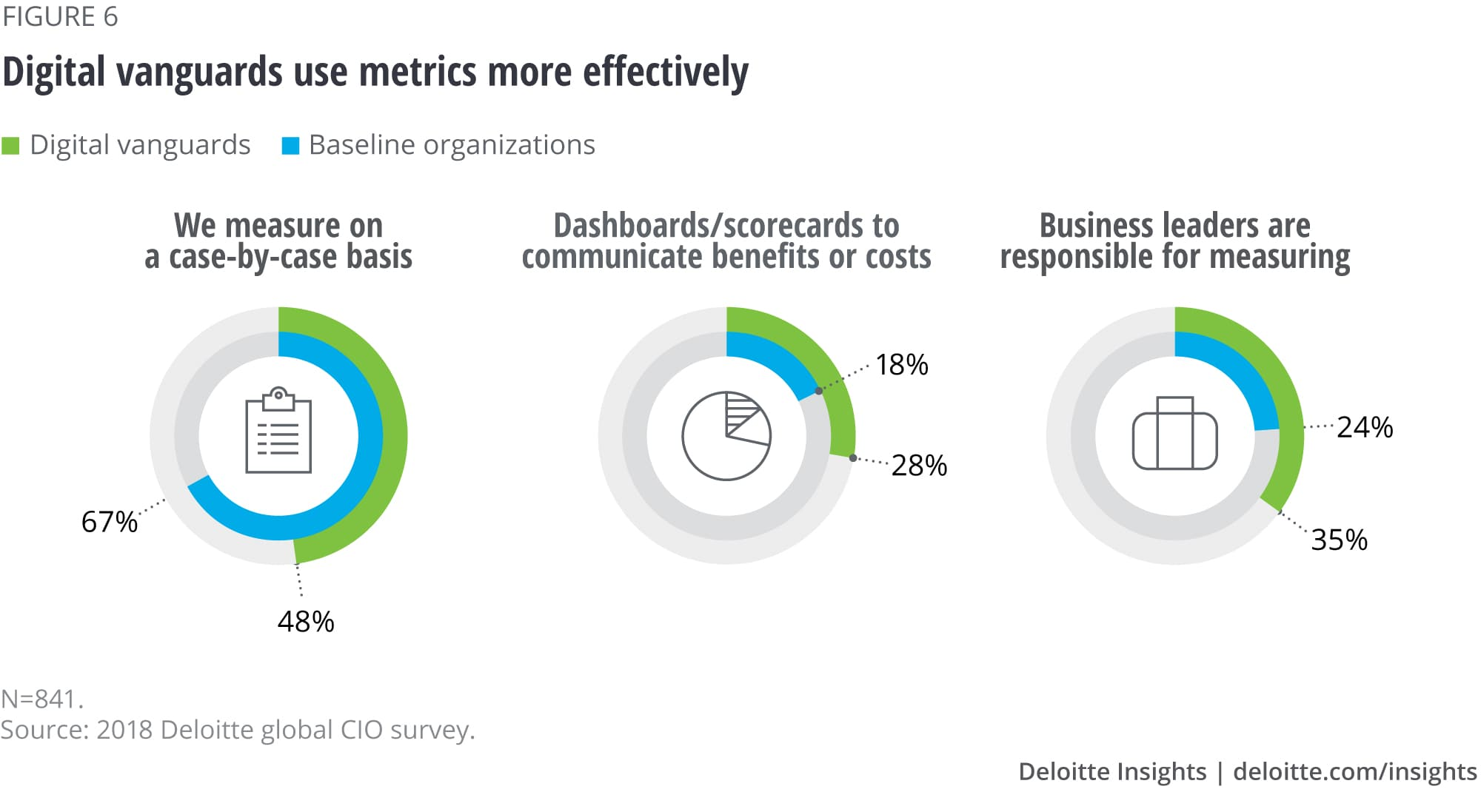 Digital vanguards use metrics effectively