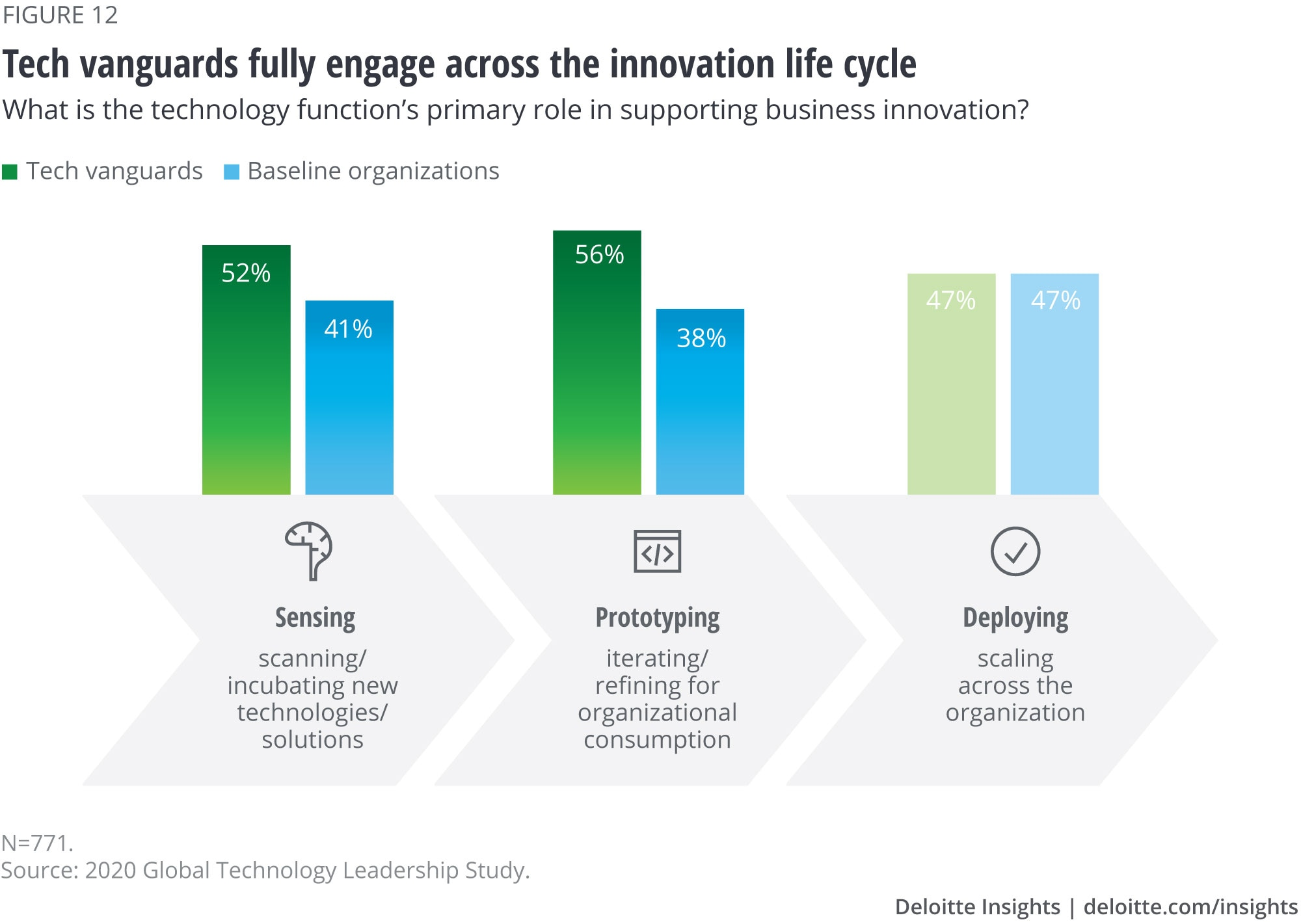 Tech vanguards fully engage across the innovation life cycle