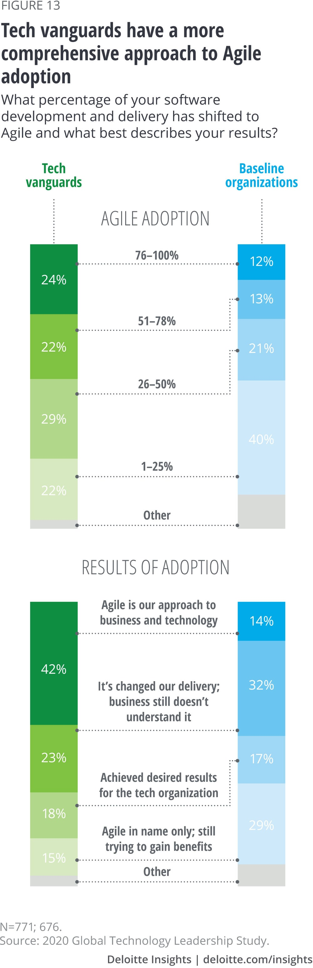 2020 Global Technology Leadership Study Deloitte Insights