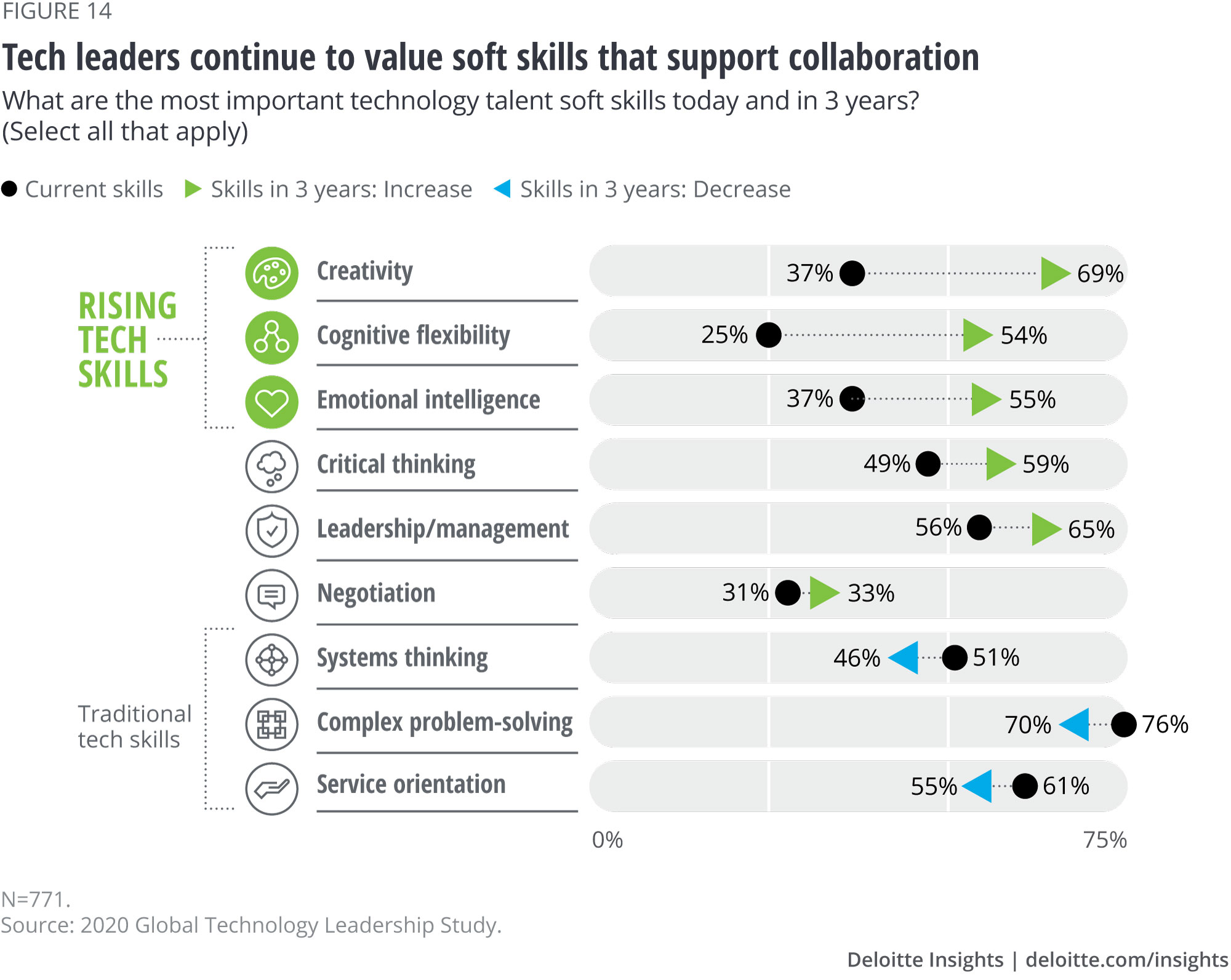 Tech leaders continue to value soft skills that support collaboration