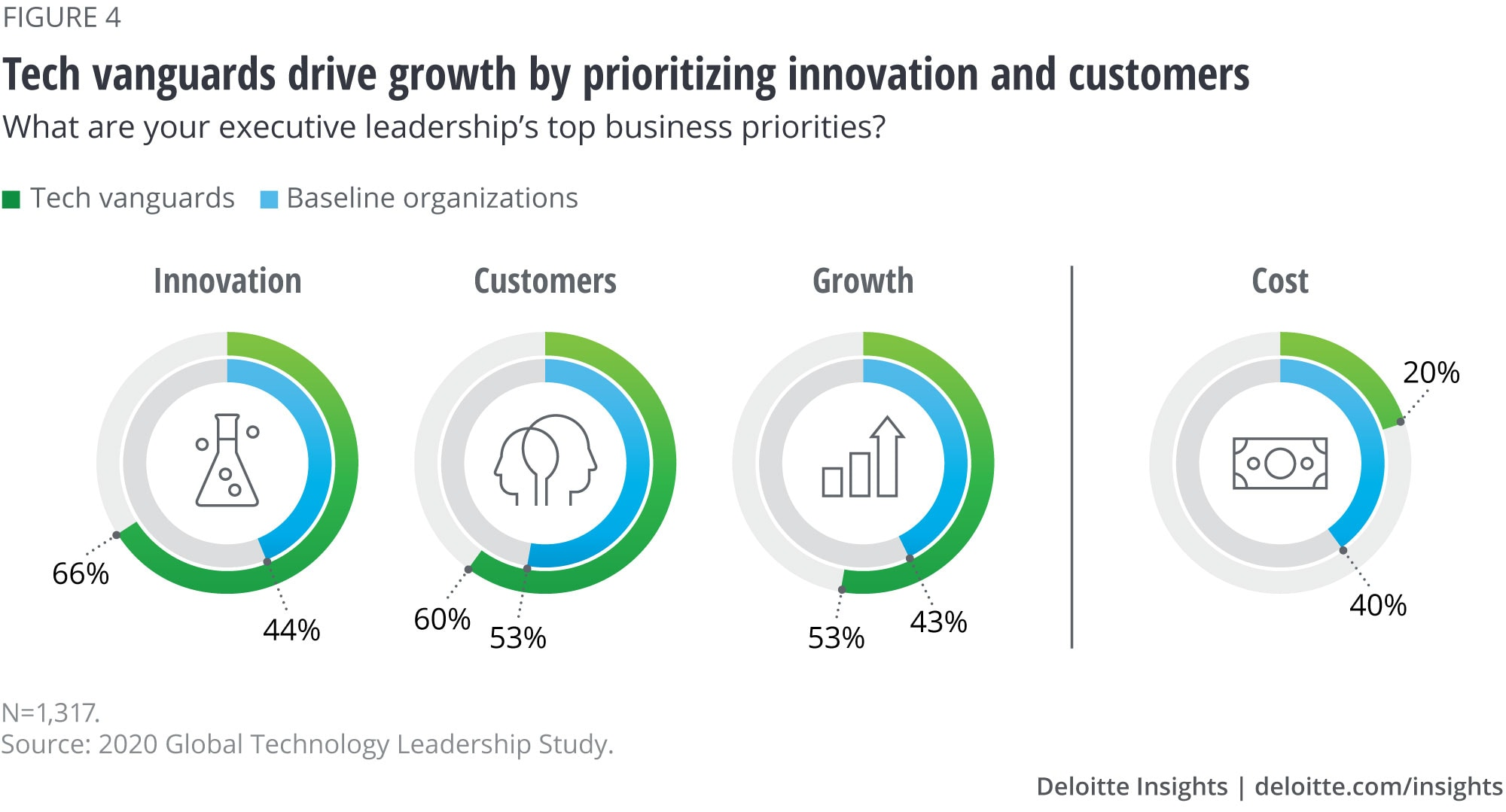 Tech vanguards drive growth by prioritizing innovation and customers