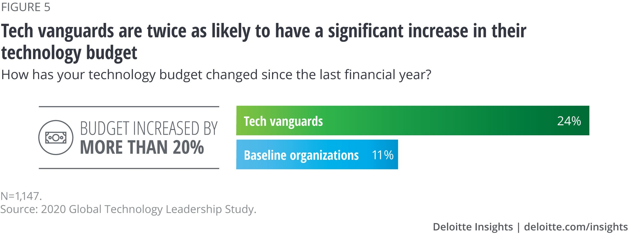 Tech vanguards are twice as likely to have a significant increase in their technology budget