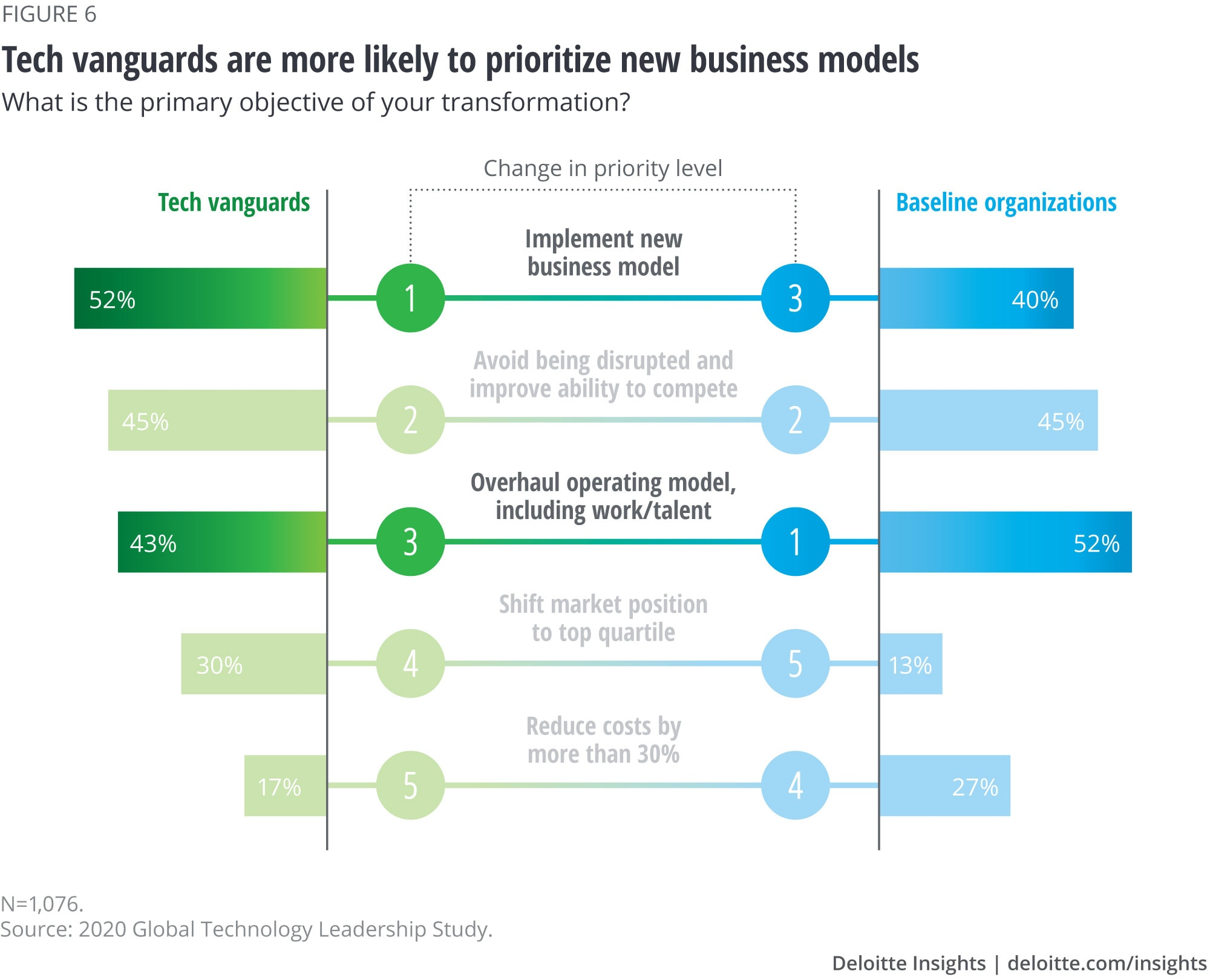 Tech vanguards are more likely to prioritize new business models